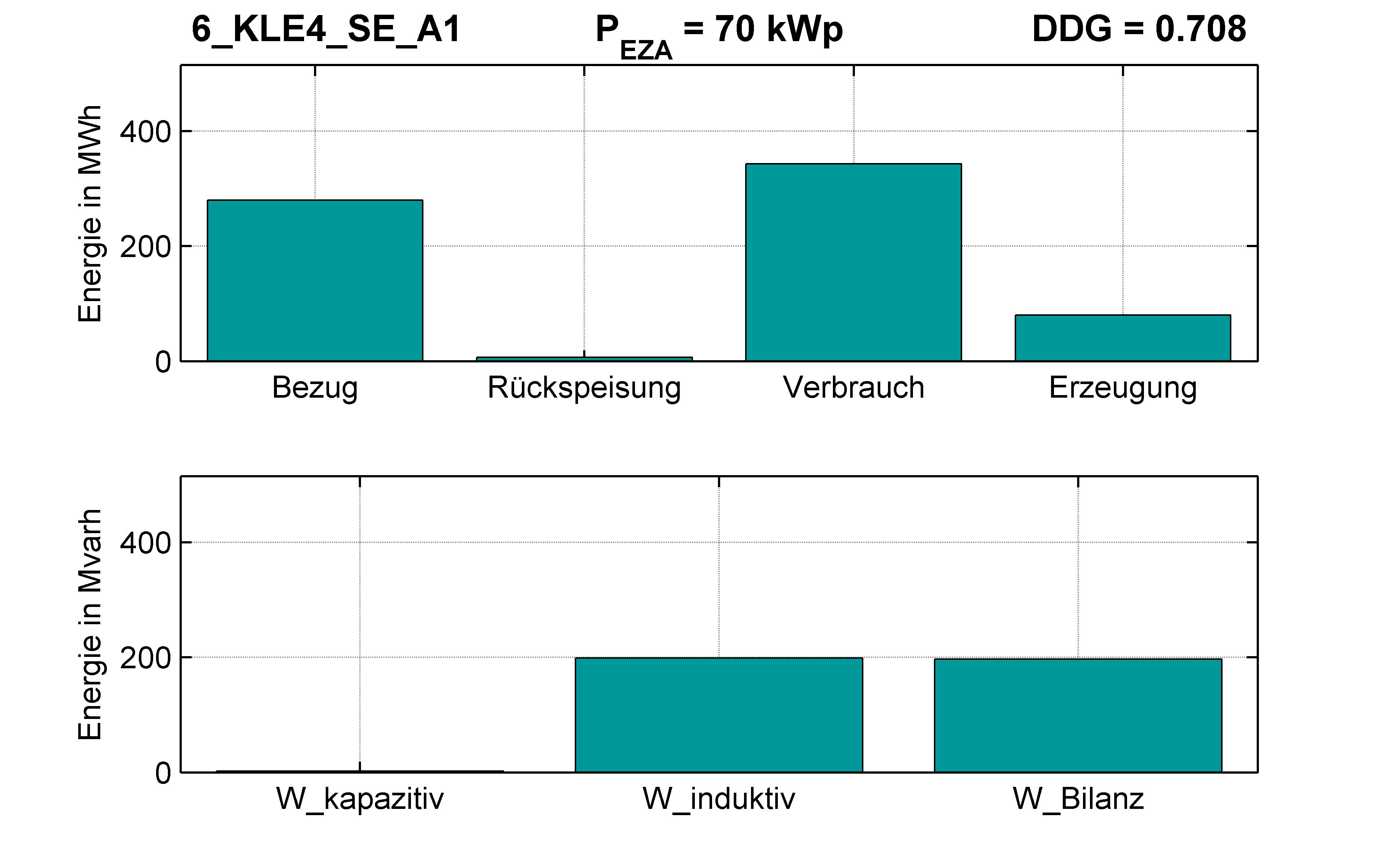 KLE4 | Q-Regelung (SE) A1 | PQ-Bilanz