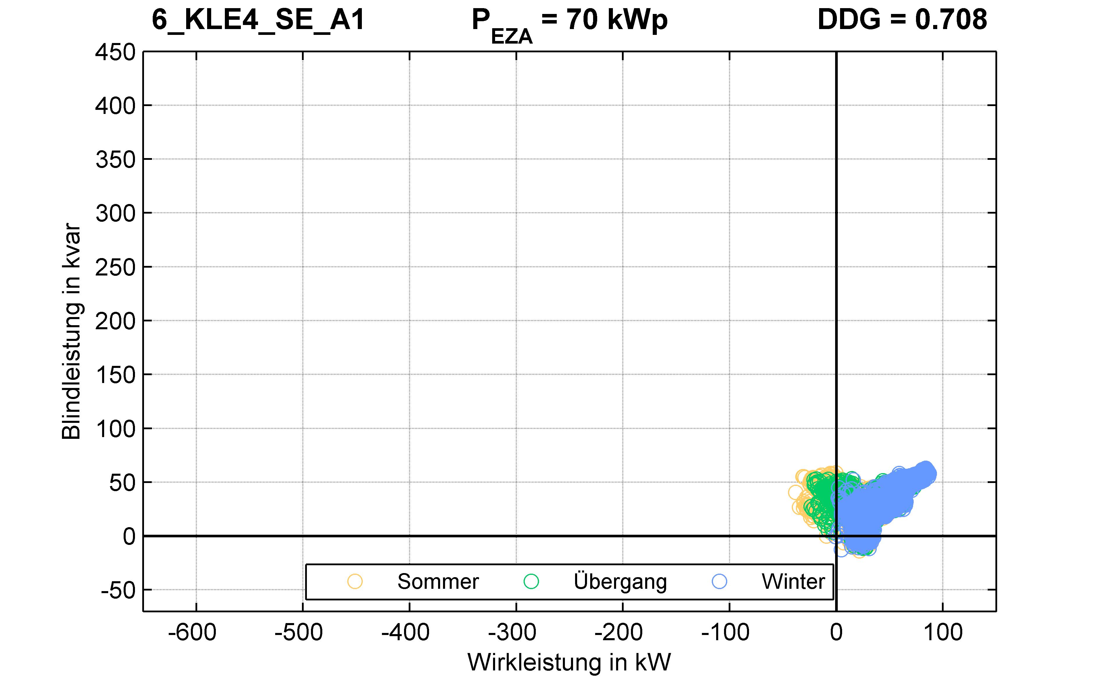 KLE4 | Q-Regelung (SE) A1 | PQ-Verhalten