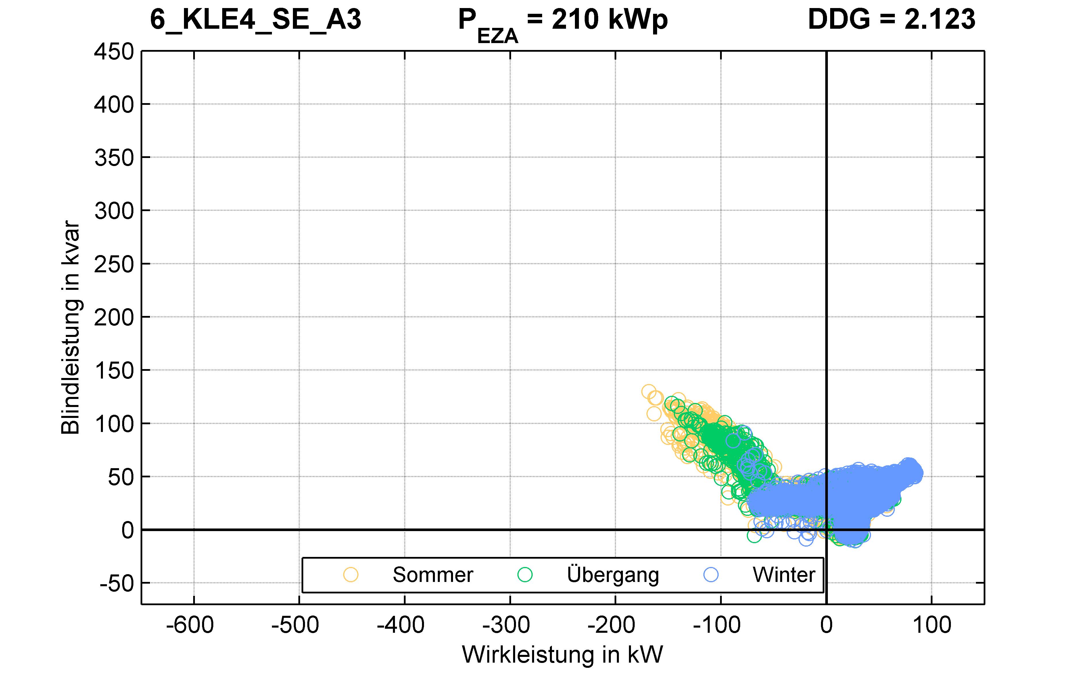 KLE4 | Q-Regelung (SE) A3 | PQ-Verhalten