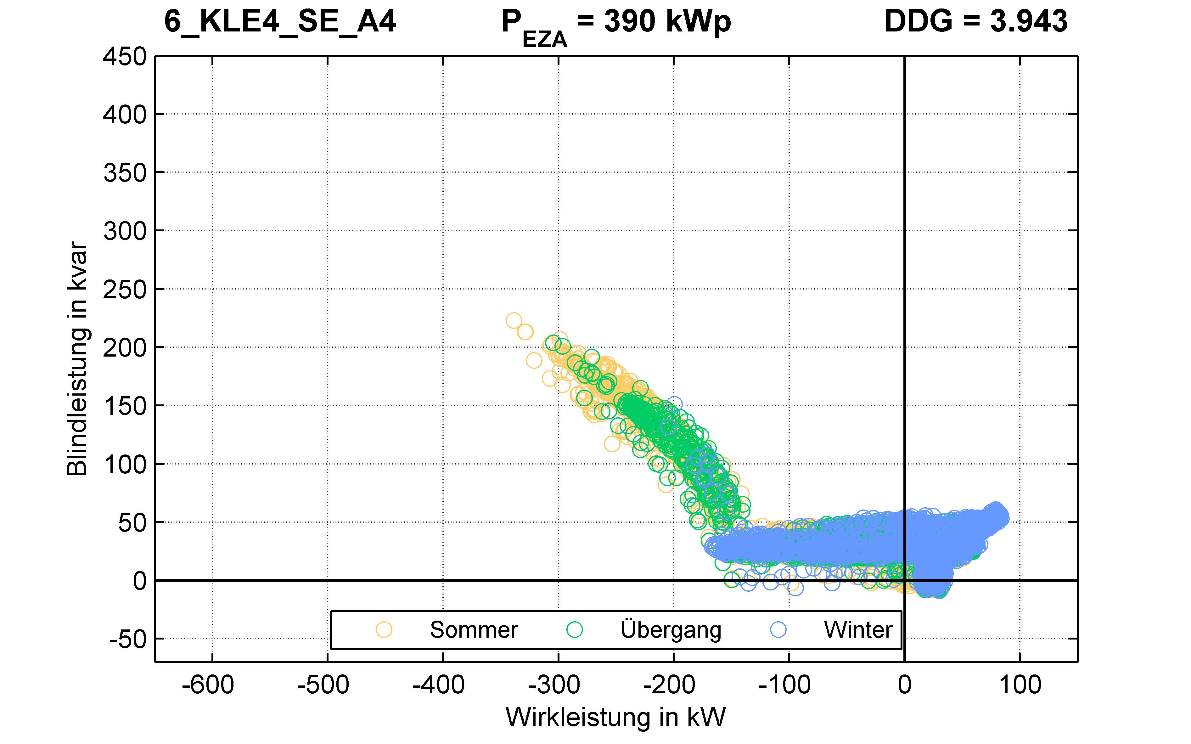 KLE4 | Q-Regelung (SE) A4 | PQ-Verhalten