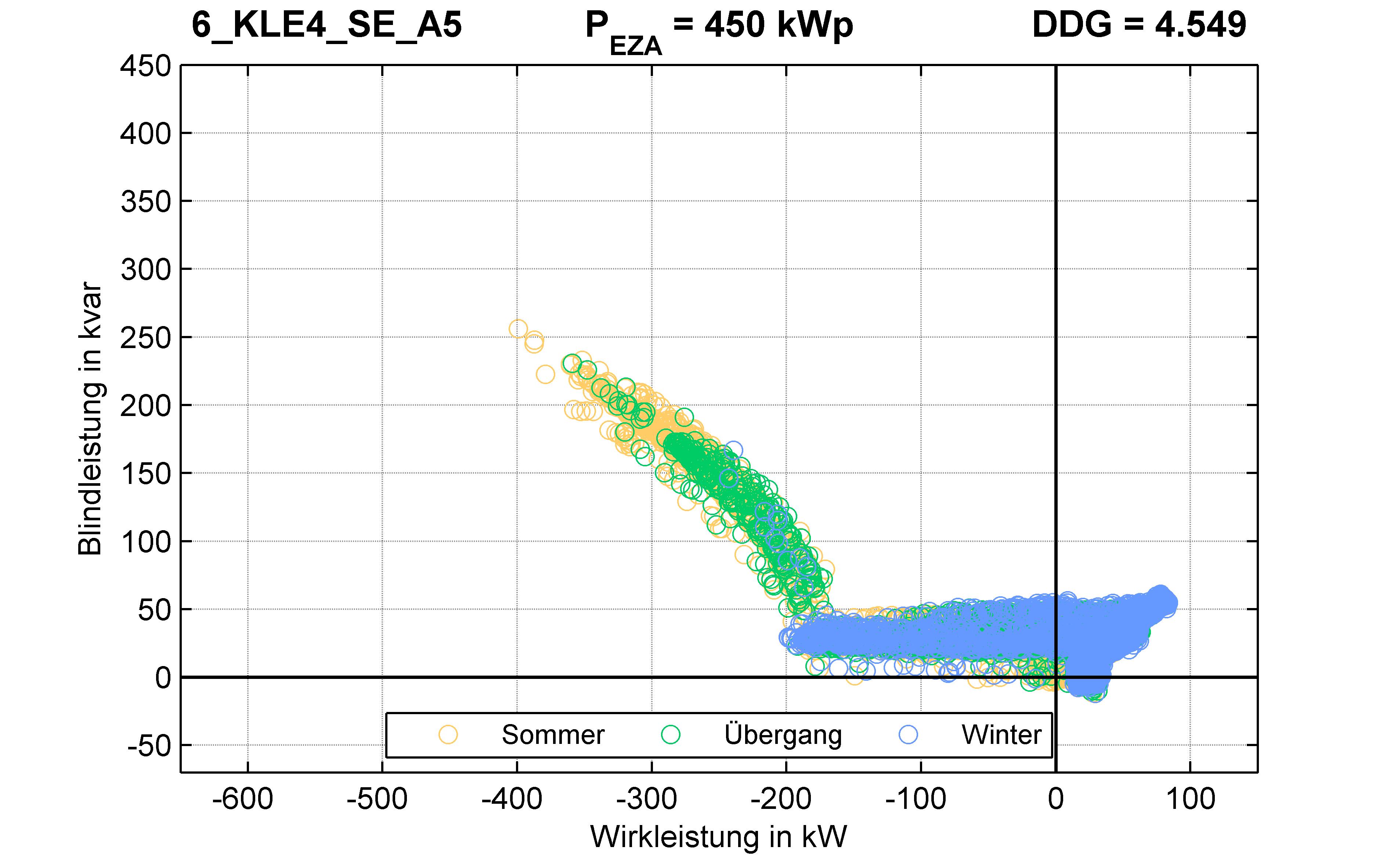 KLE4 | Q-Regelung (SE) A5 | PQ-Verhalten
