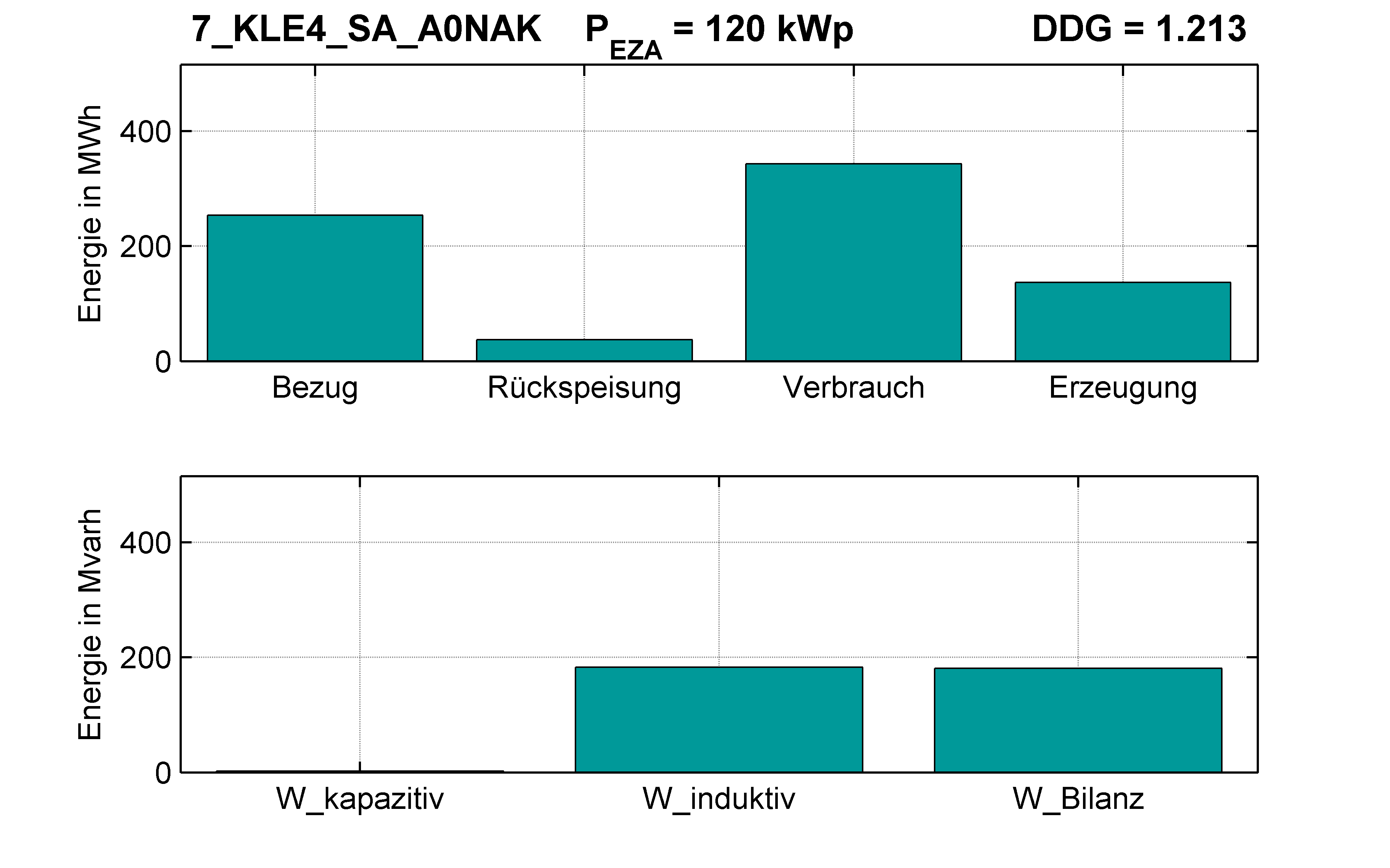 KLE4 | Längsregler (SA) A0NAK | PQ-Bilanz