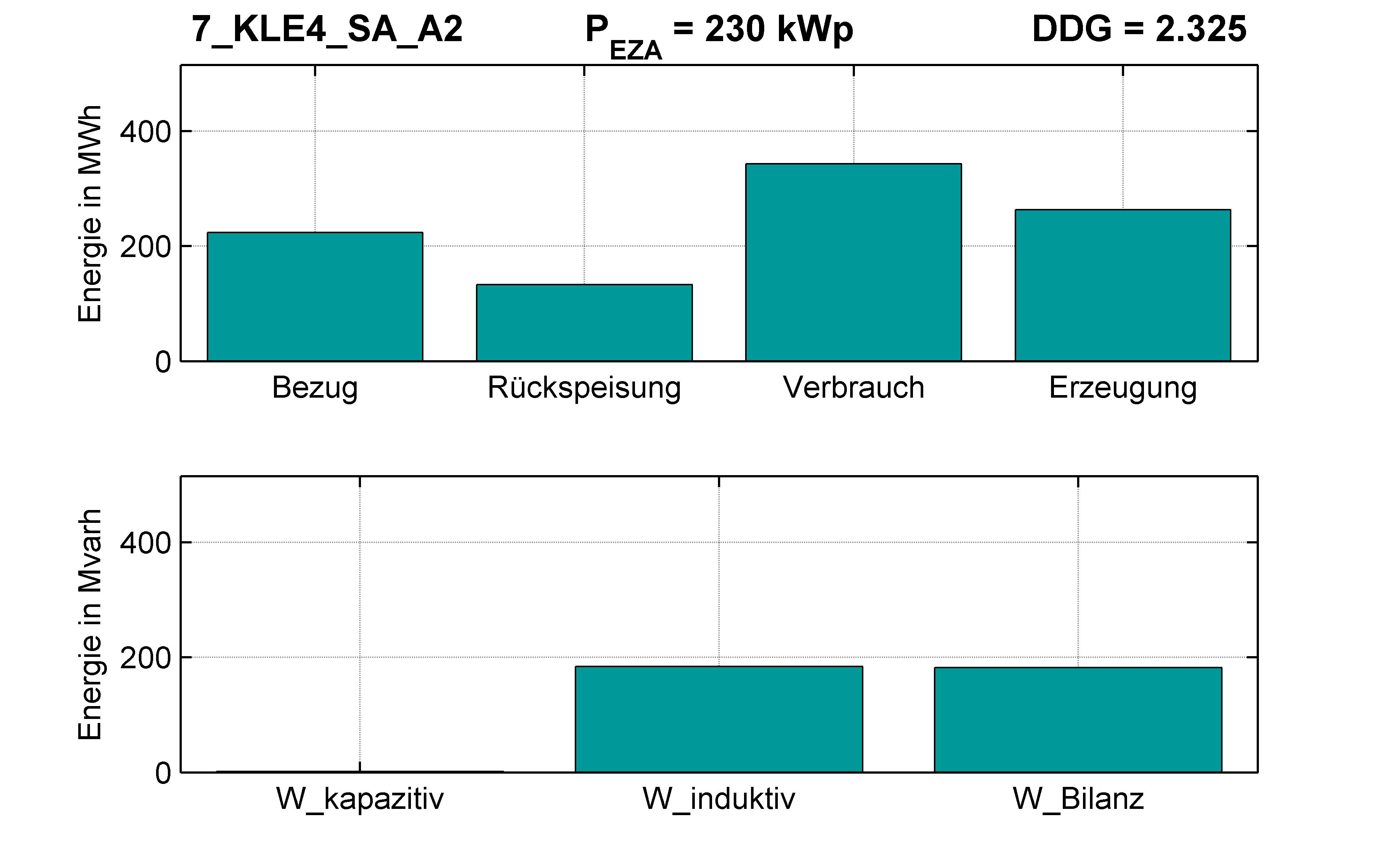 KLE4 | Längsregler (SA) A2 | PQ-Bilanz
