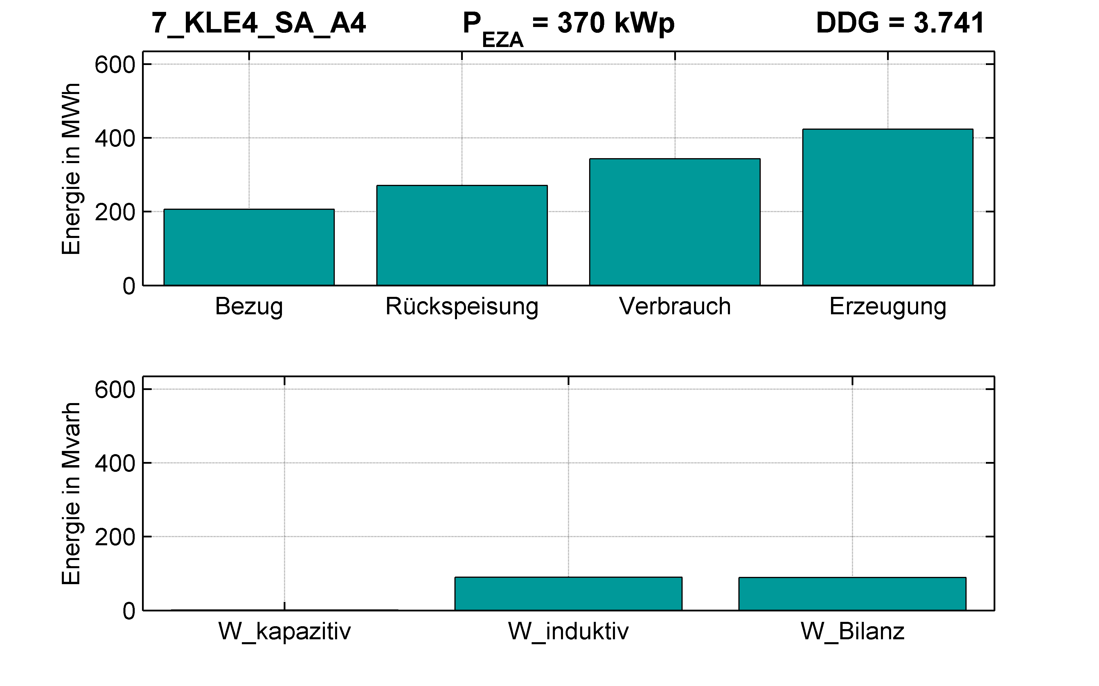 KLE4 | Längsregler (SA) A4 | PQ-Bilanz
