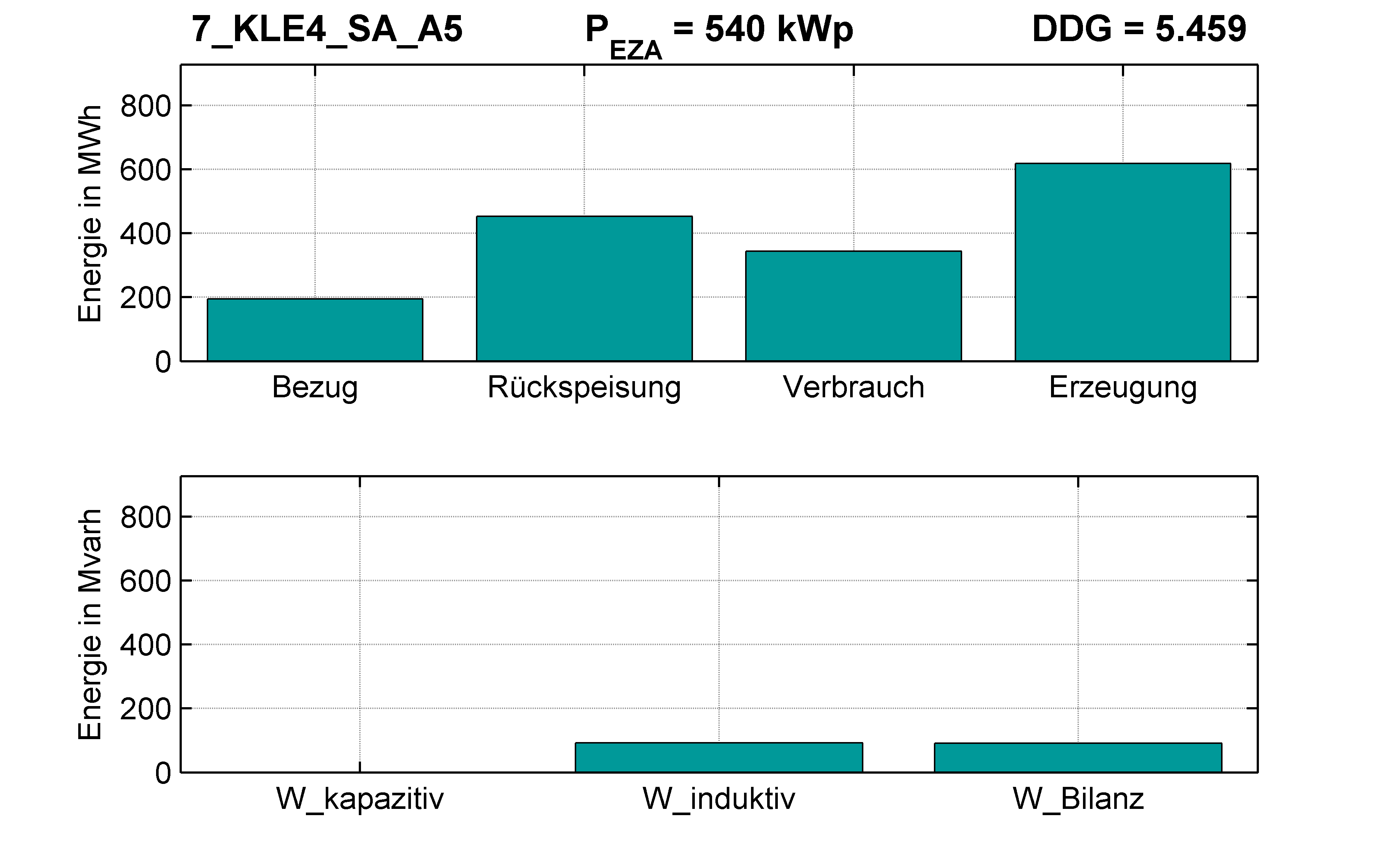 KLE4 | Längsregler (SA) A5 | PQ-Bilanz