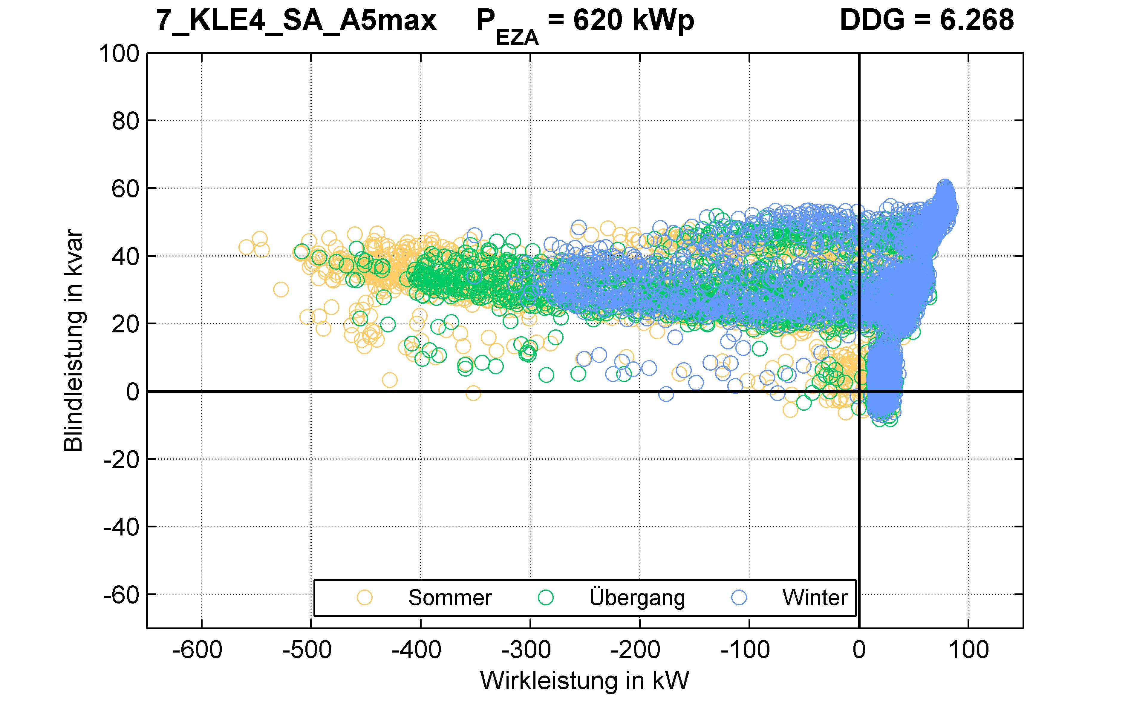 KLE4 | Längsregler (SA) A5max | PQ-Verhalten