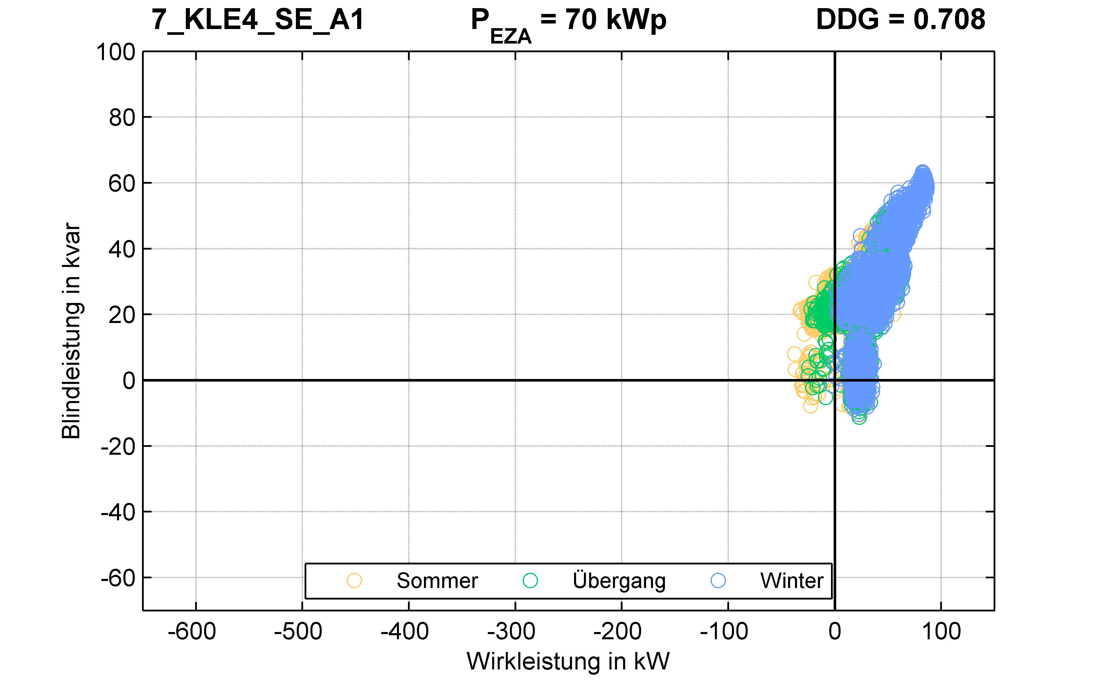 KLE4 | Längsregler (SE) A1 | PQ-Verhalten