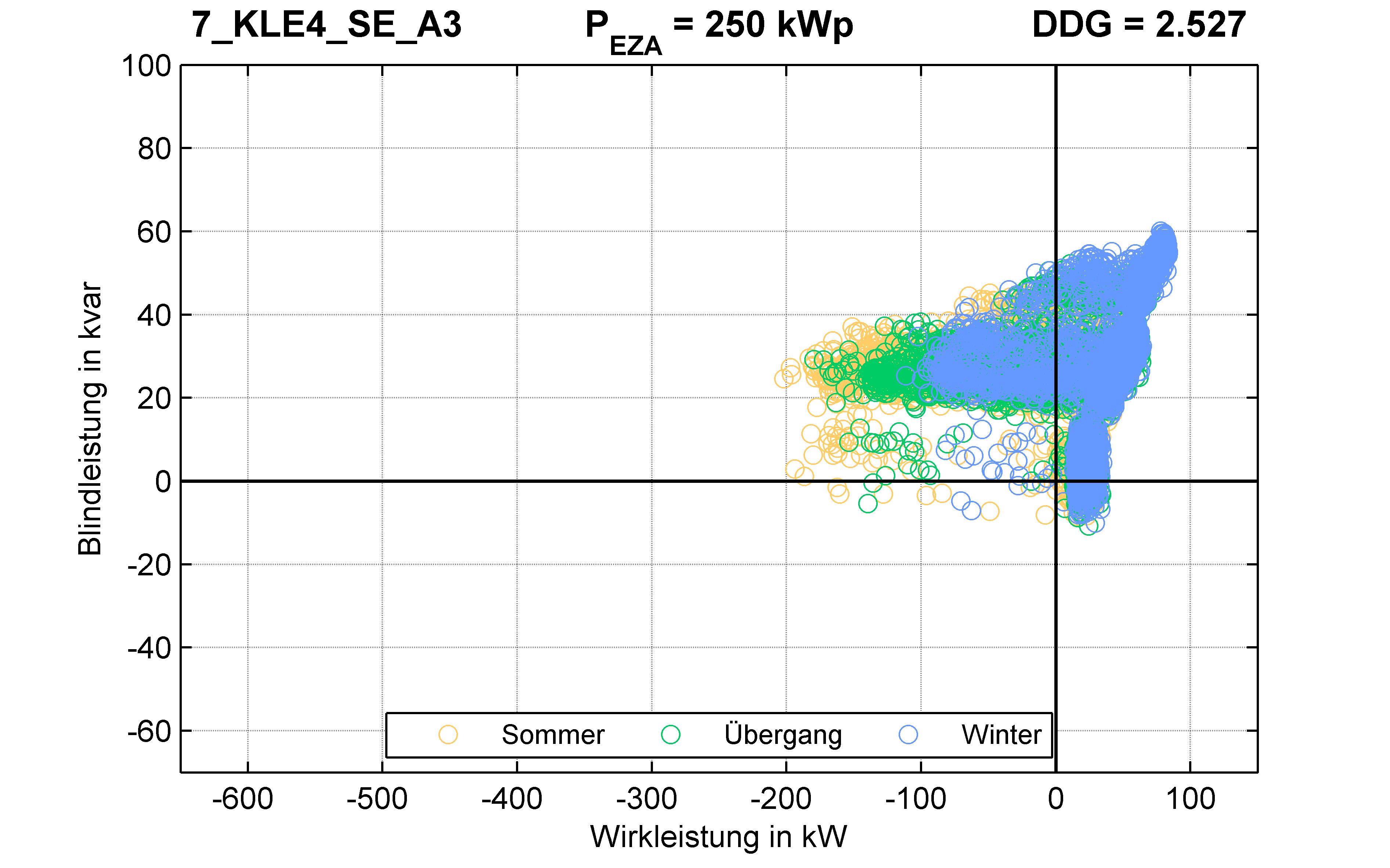 KLE4 | Längsregler (SE) A3 | PQ-Verhalten