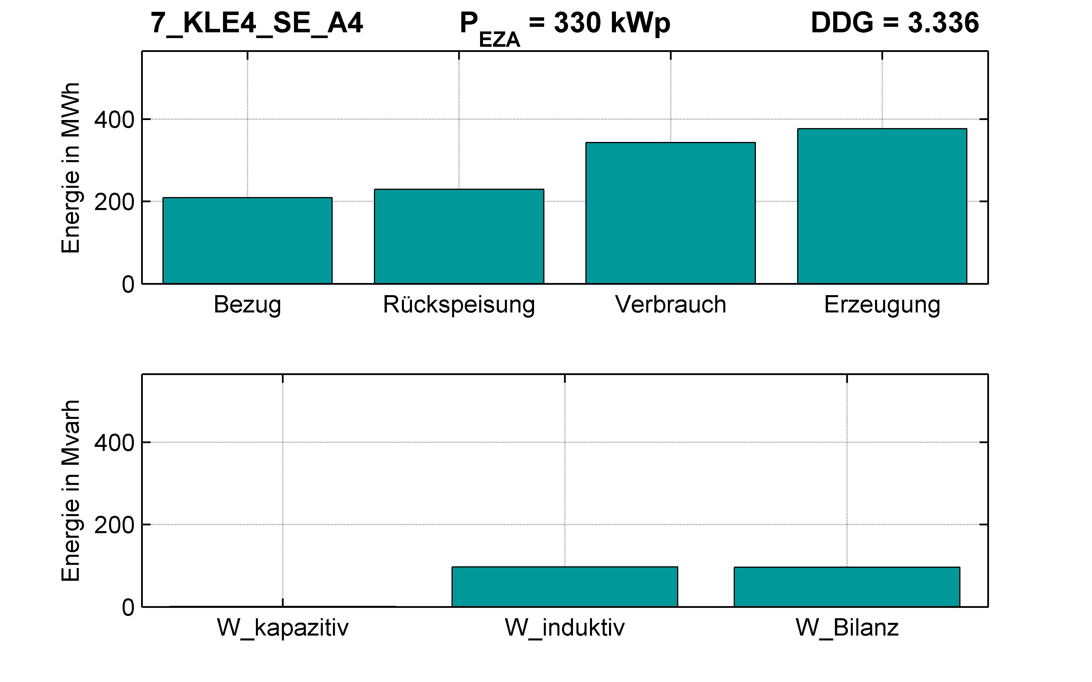 KLE4 | Längsregler (SE) A4 | PQ-Bilanz