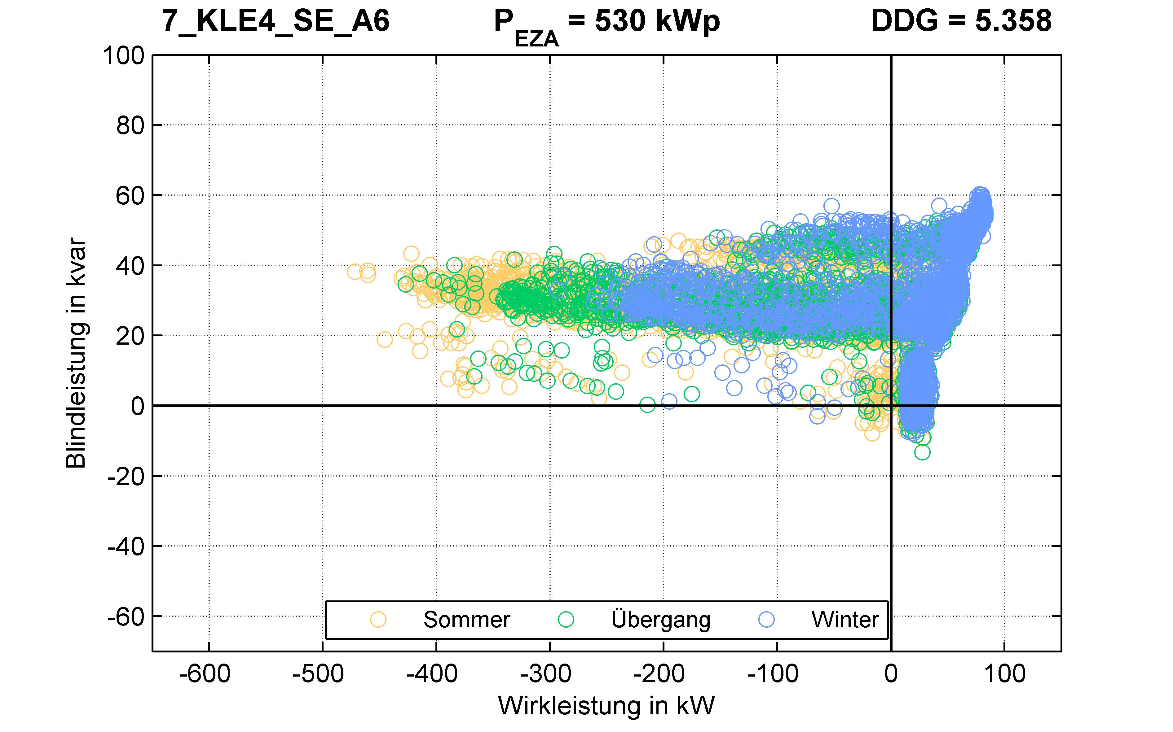 KLE4 | Längsregler (SE) A6 | PQ-Verhalten