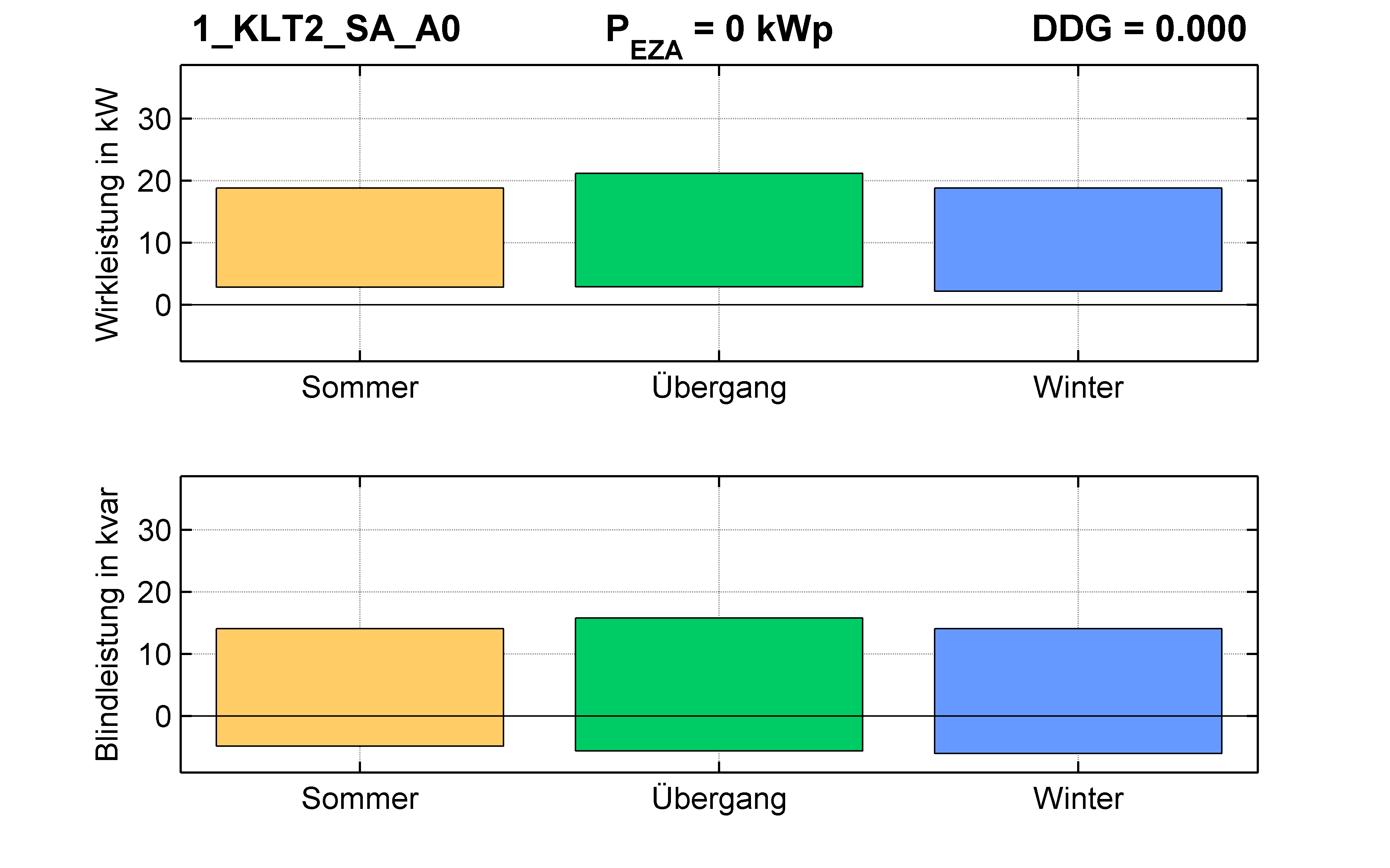 KLT2 | KABEL (SA) A0 | PQ-Bilanz