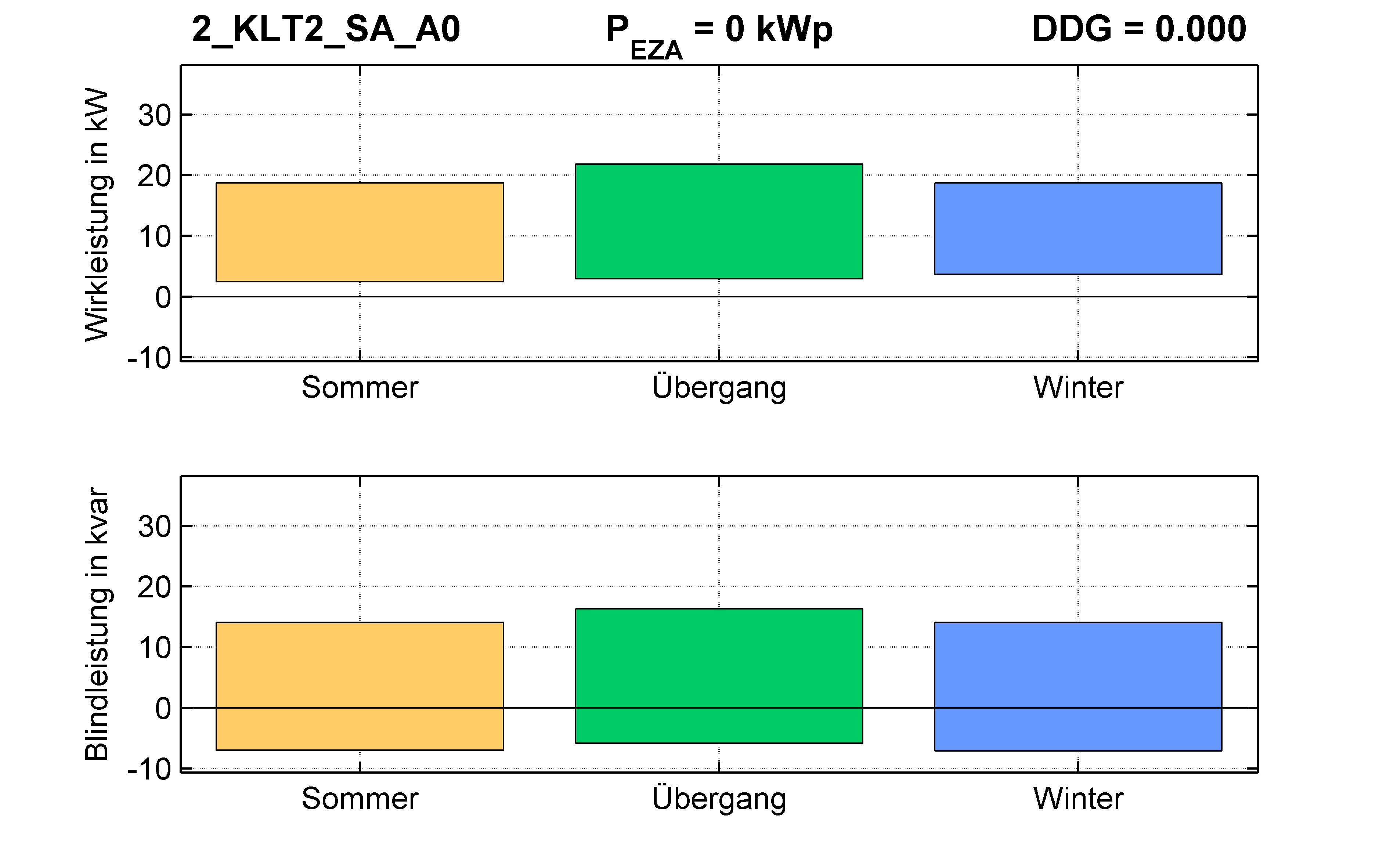 KLT2 | P-Kappung 85% (SA) A0 | PQ-Bilanz