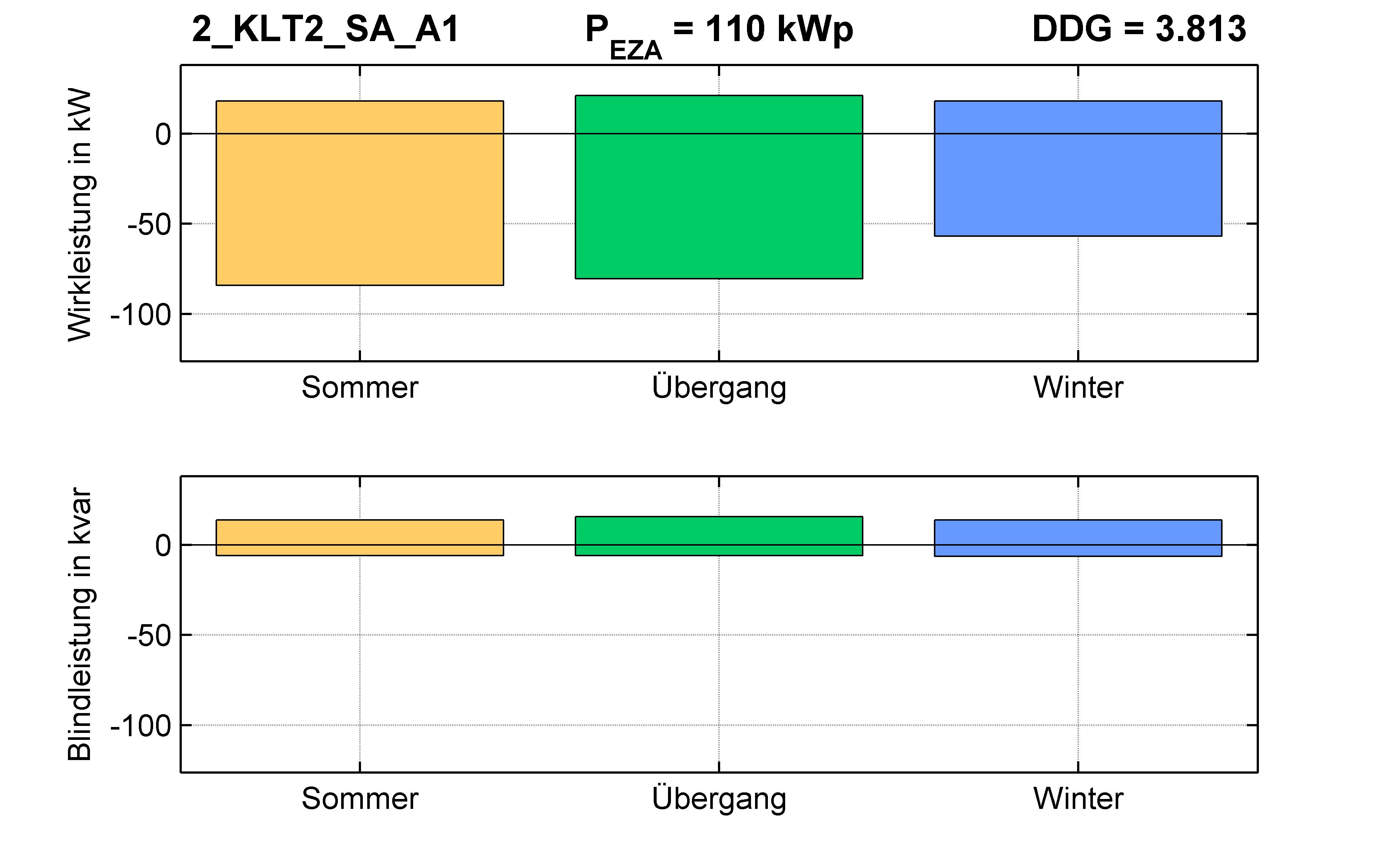KLT2 | P-Kappung 85% (SA) A1 | PQ-Bilanz