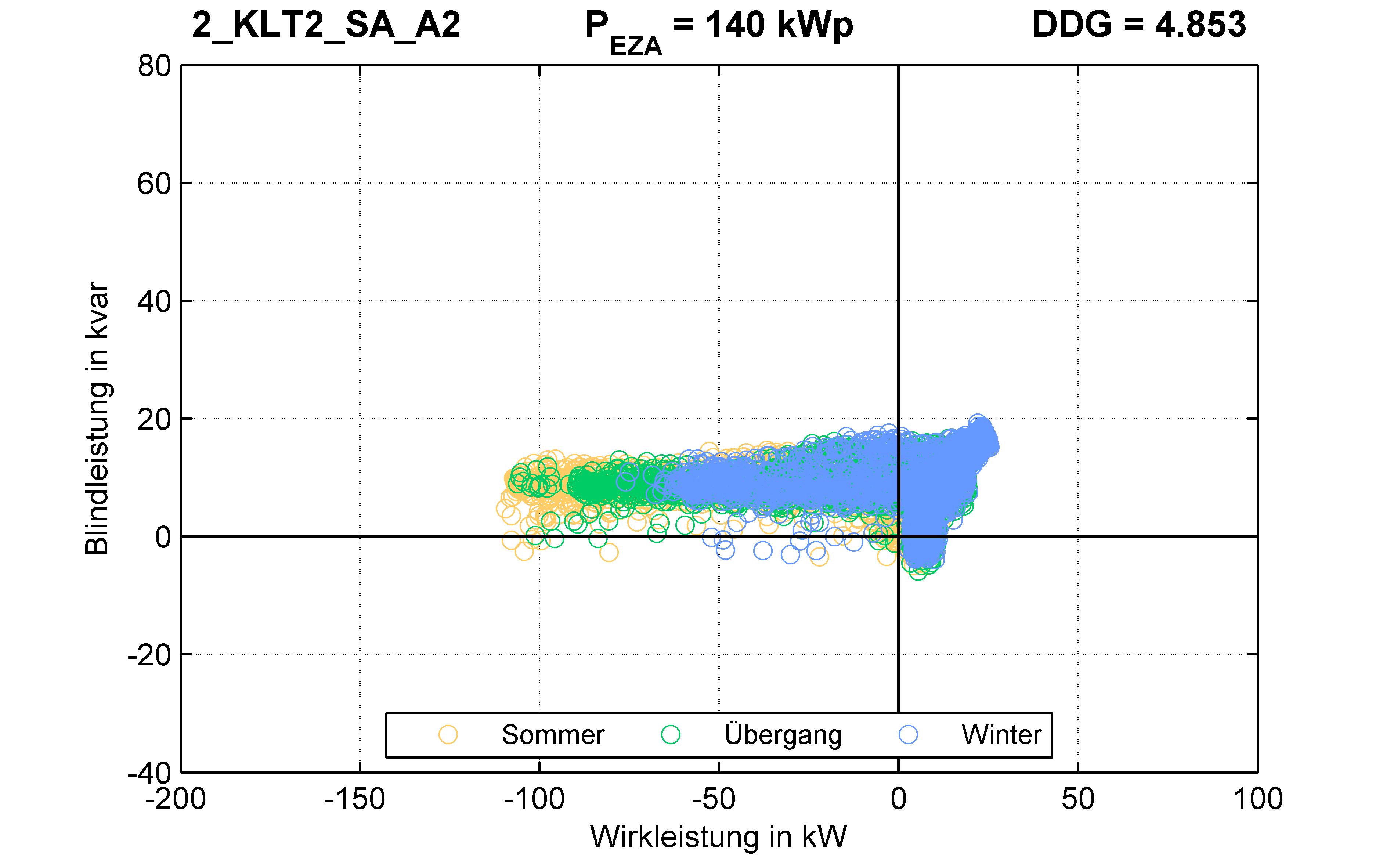 KLT2 | P-Kappung 85% (SA) A2 | PQ-Verhalten