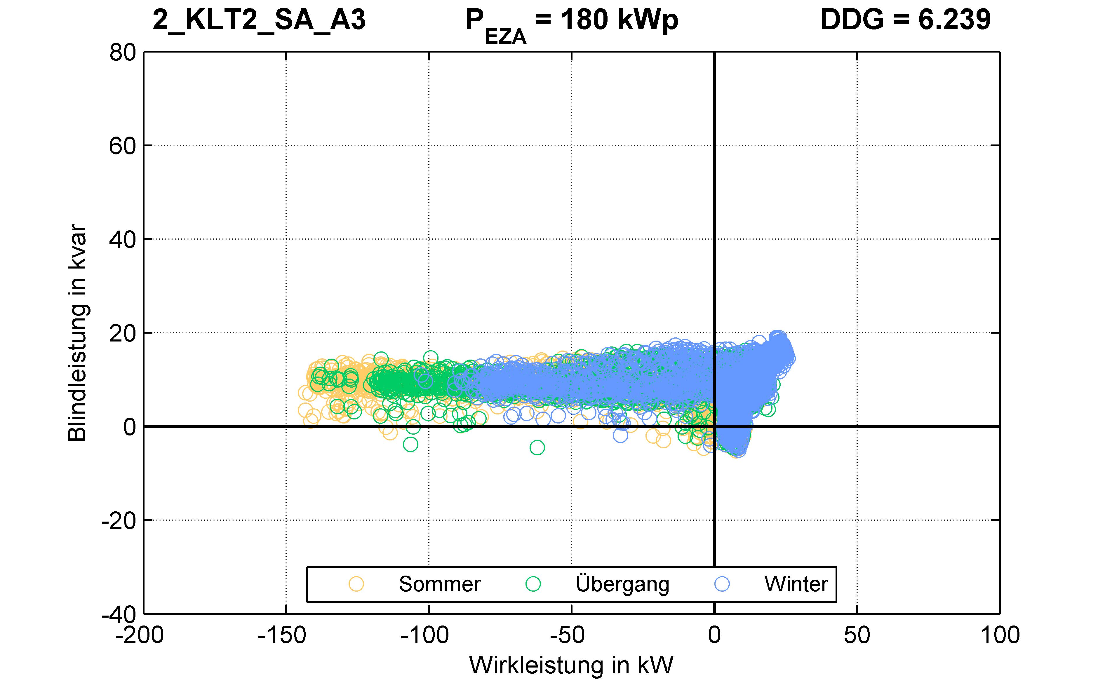 KLT2 | P-Kappung 85% (SA) A3 | PQ-Verhalten