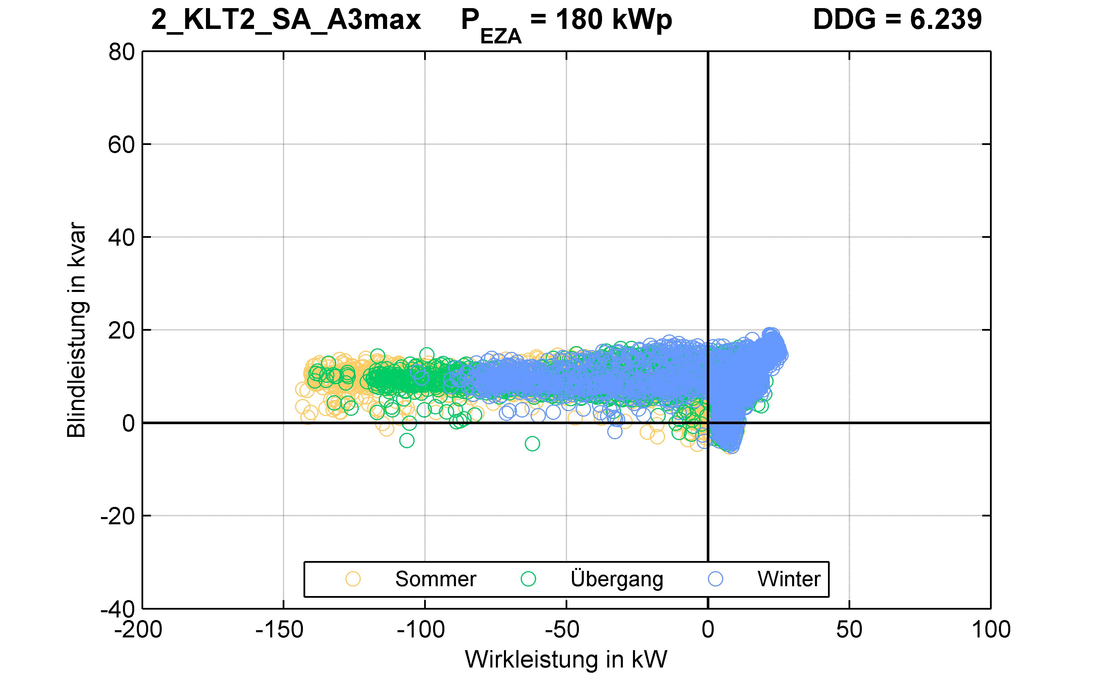 KLT2 | P-Kappung 85% (SA) A3max | PQ-Verhalten