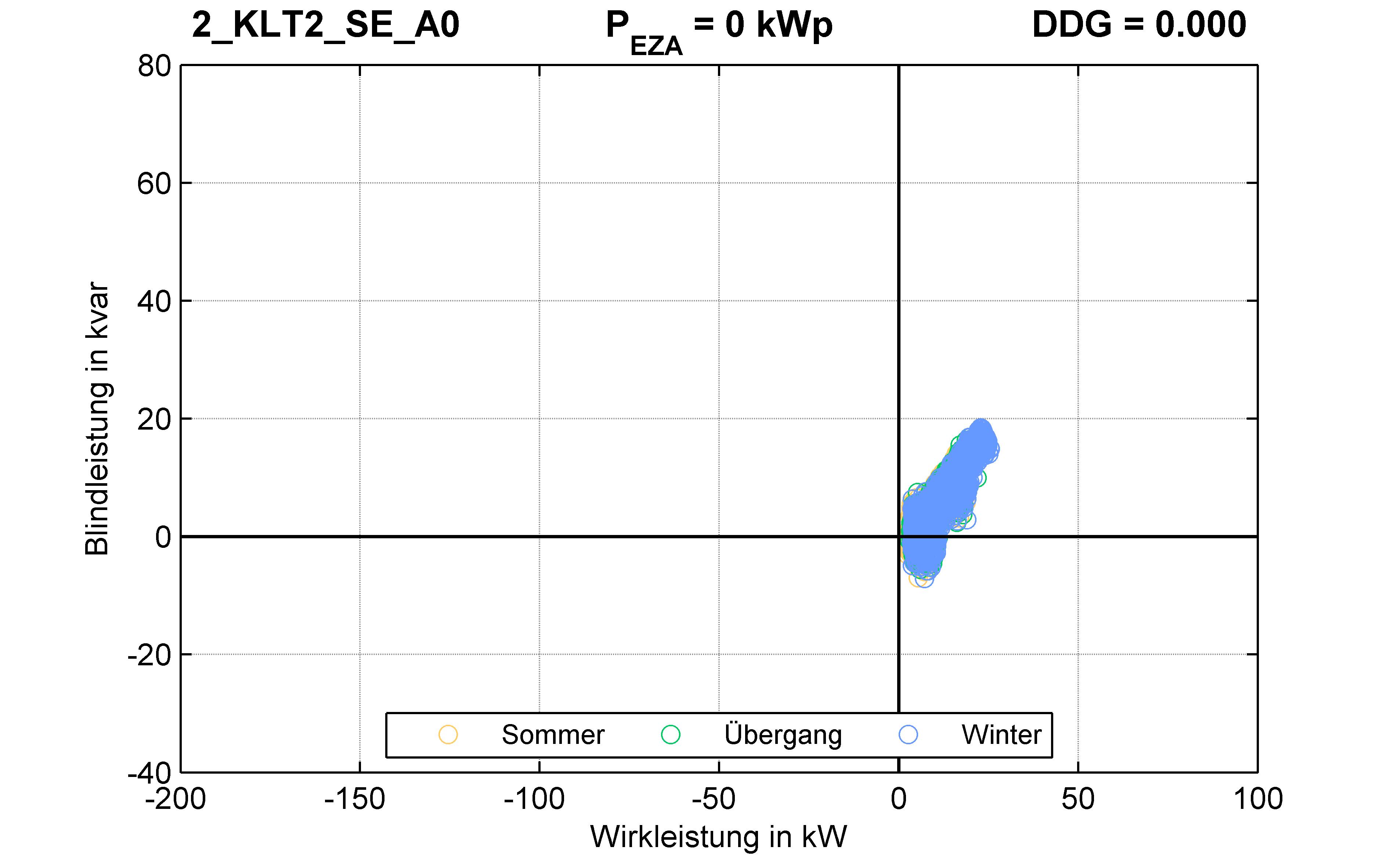 KLT2 | P-Kappung 85% (SE) A0 | PQ-Verhalten