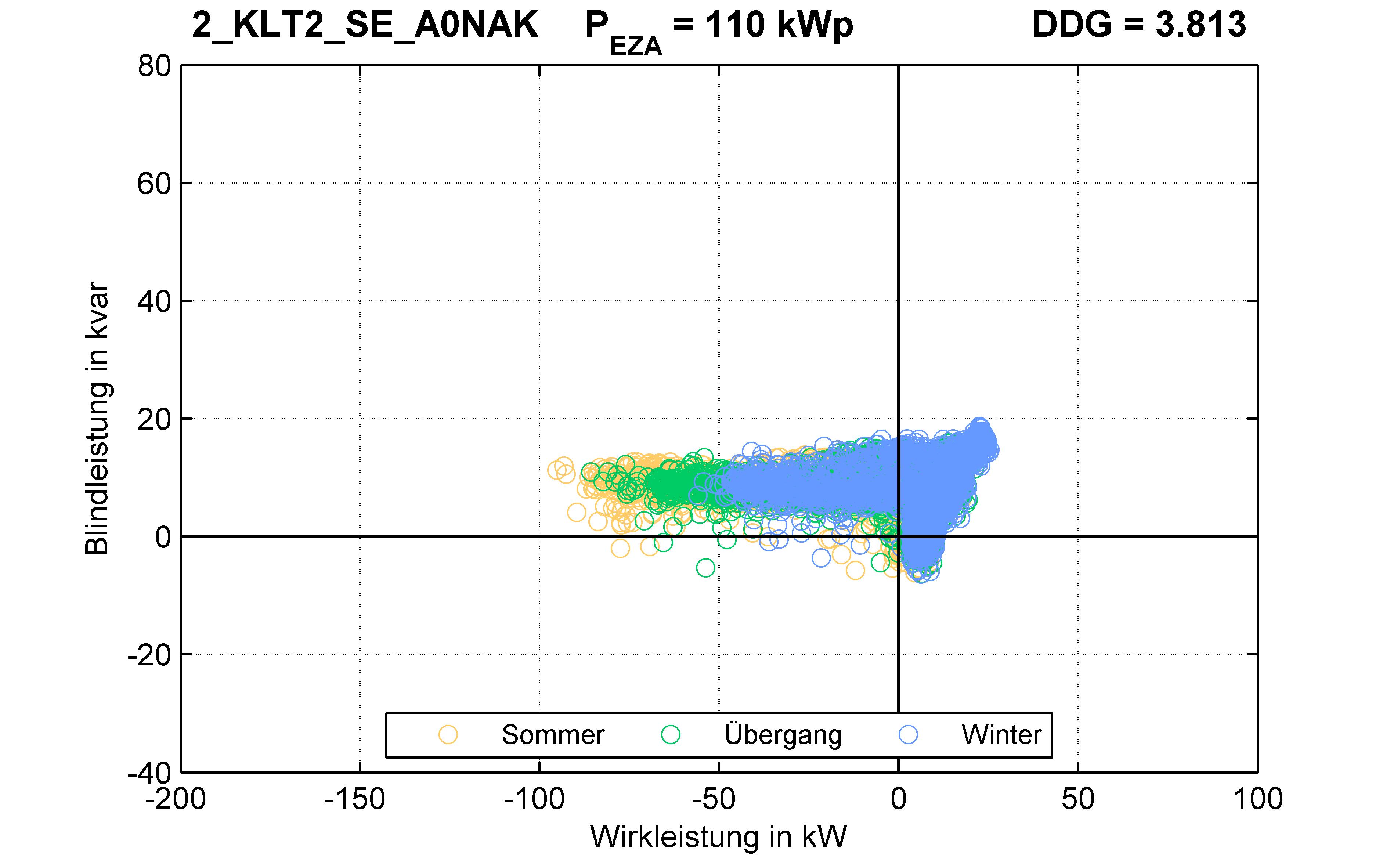 KLT2 | P-Kappung 85% (SE) A0NAK | PQ-Verhalten