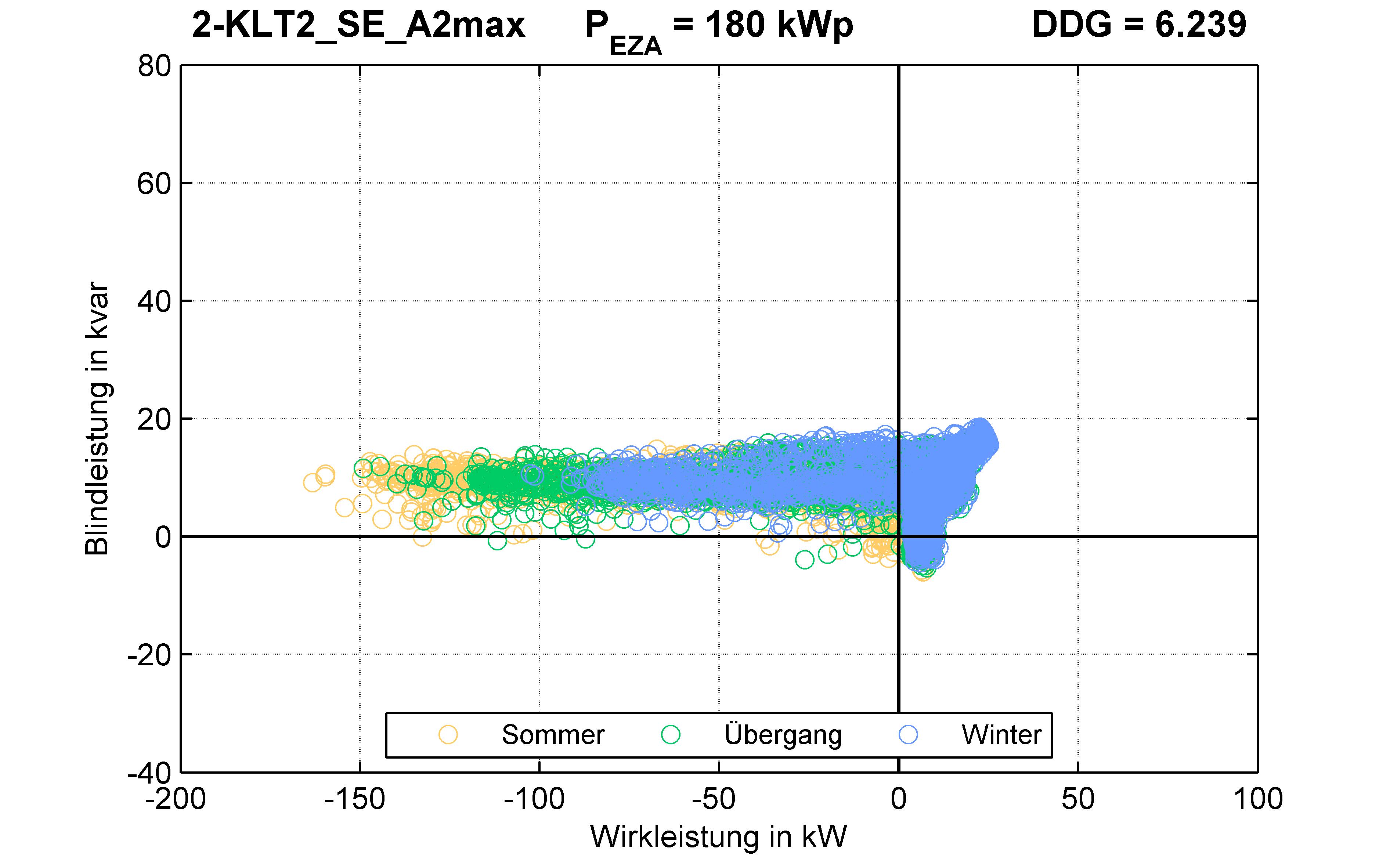 KLT2 | P-Kappung 85% (SE) A2max | PQ-Verhalten