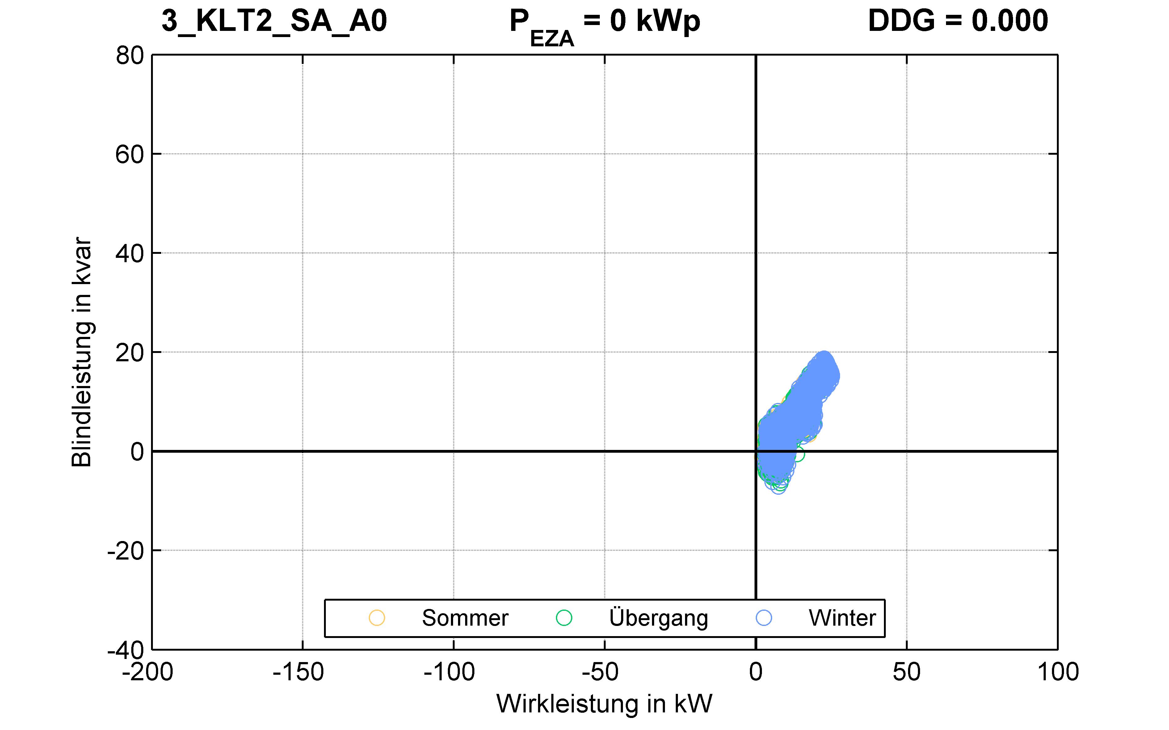 KLT2 | P-Kappung 70% (SA) A0 | PQ-Verhalten