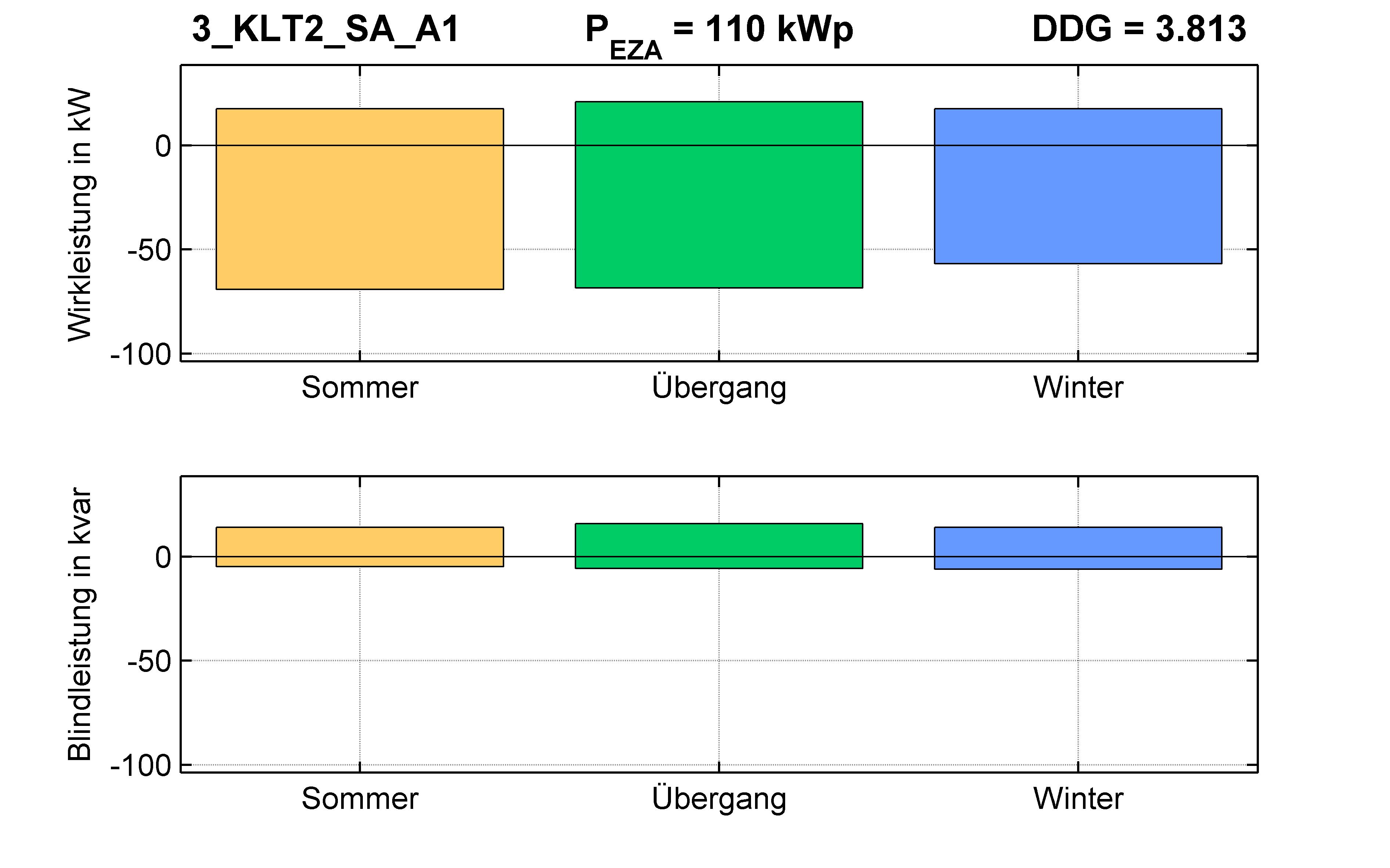 KLT2 | P-Kappung 70% (SA) A1 | PQ-Bilanz
