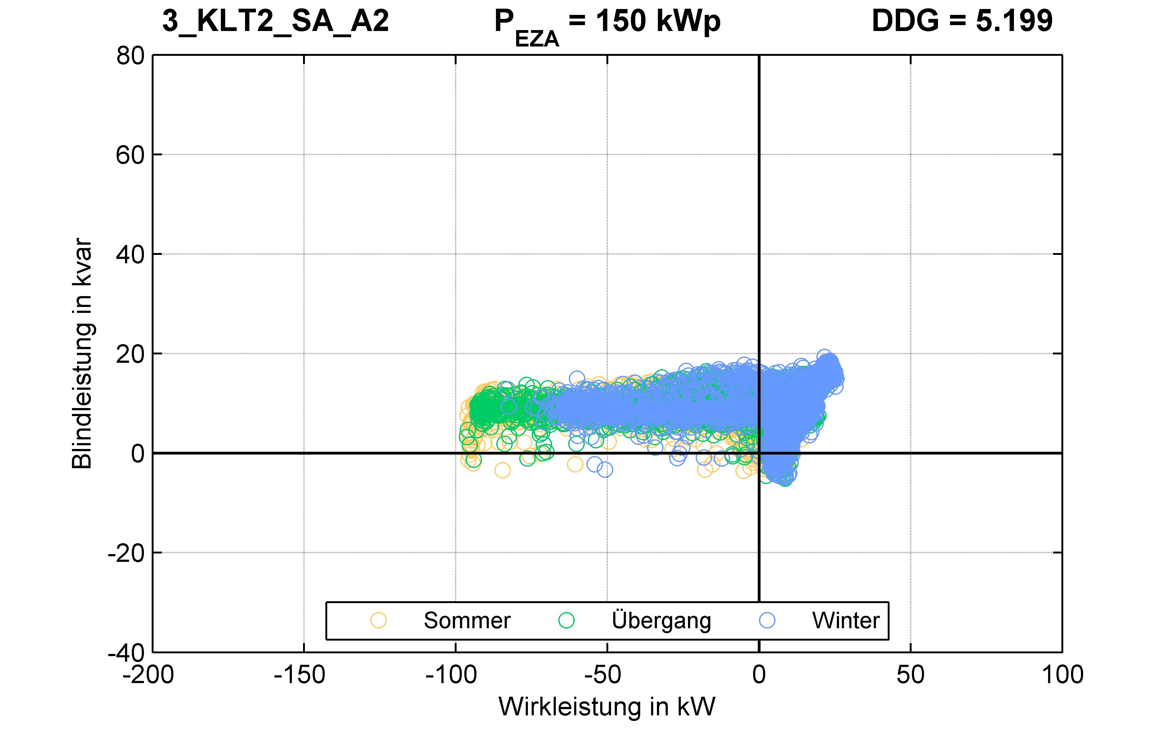 KLT2 | P-Kappung 70% (SA) A2 | PQ-Verhalten