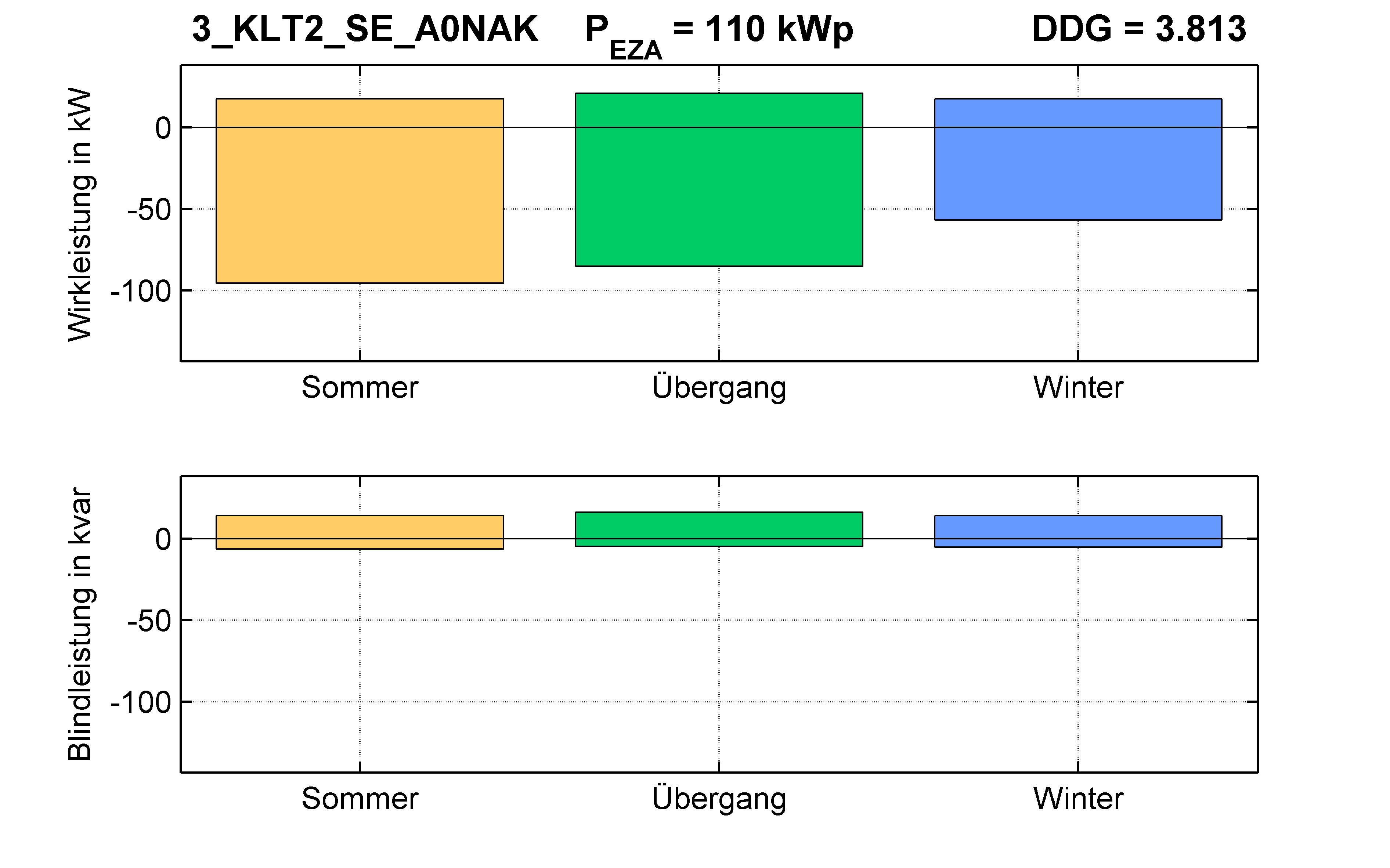 KLT2 | P-Kappung 70% (SE) A0NAK | PQ-Bilanz