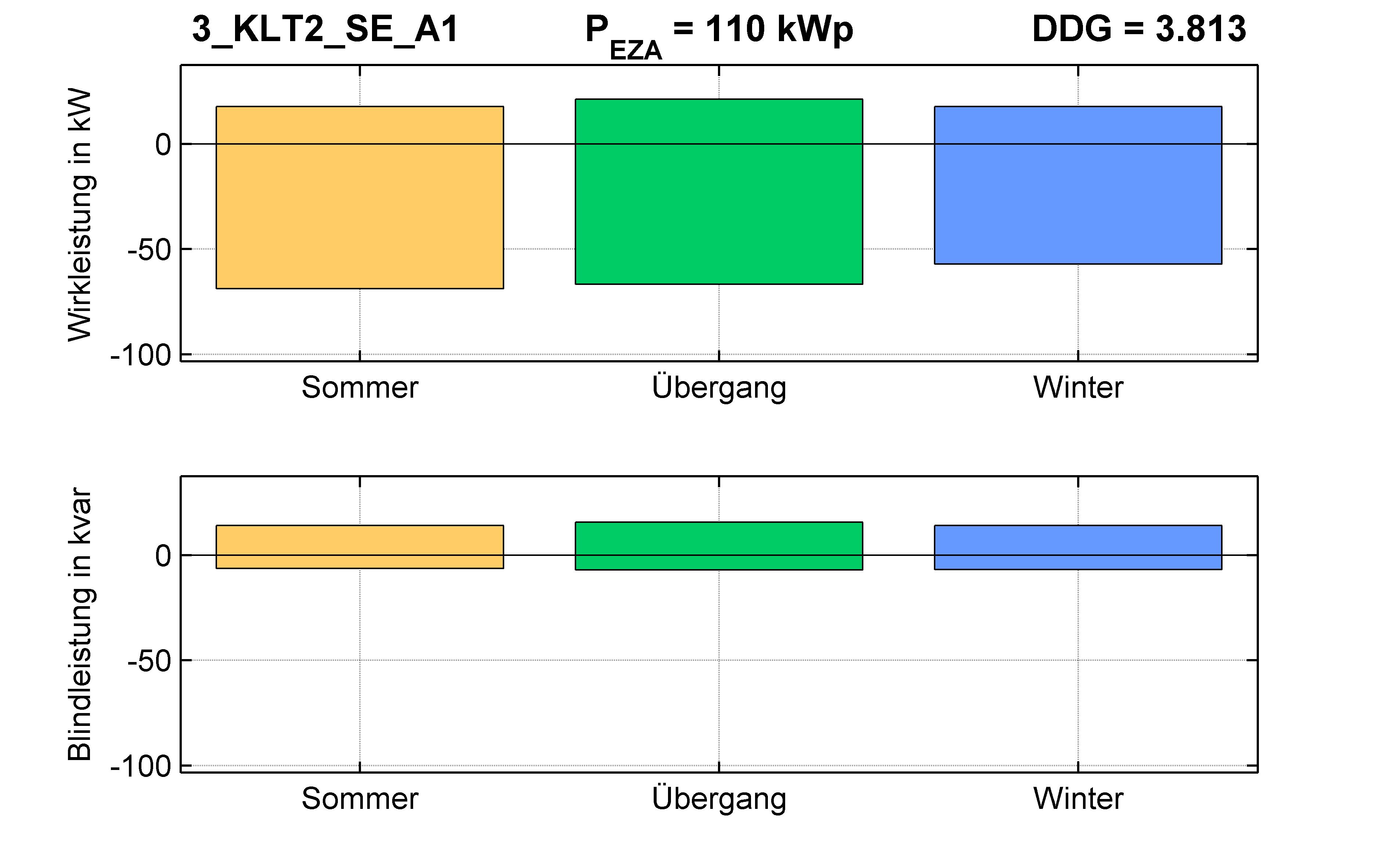 KLT2 | P-Kappung 70% (SE) A1 | PQ-Bilanz