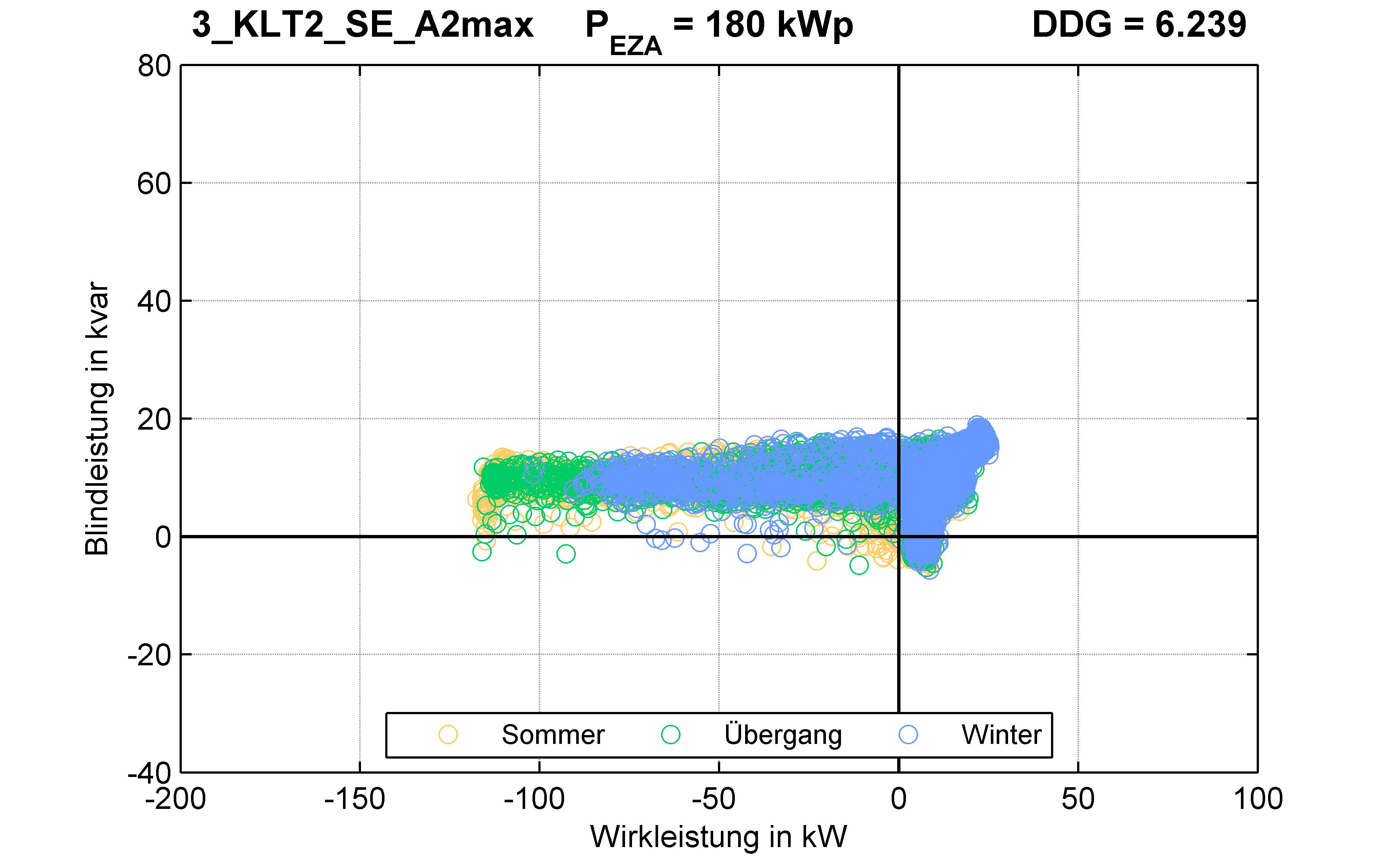 KLT2 | P-Kappung 70% (SE) A2max | PQ-Verhalten