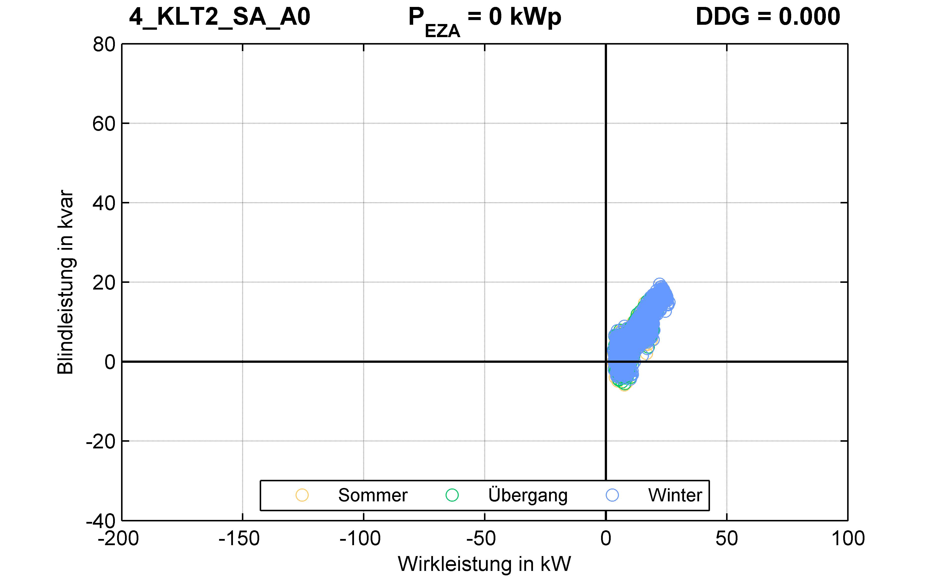 KLT2 | P-Kappung 55% (SA) A0 | PQ-Verhalten