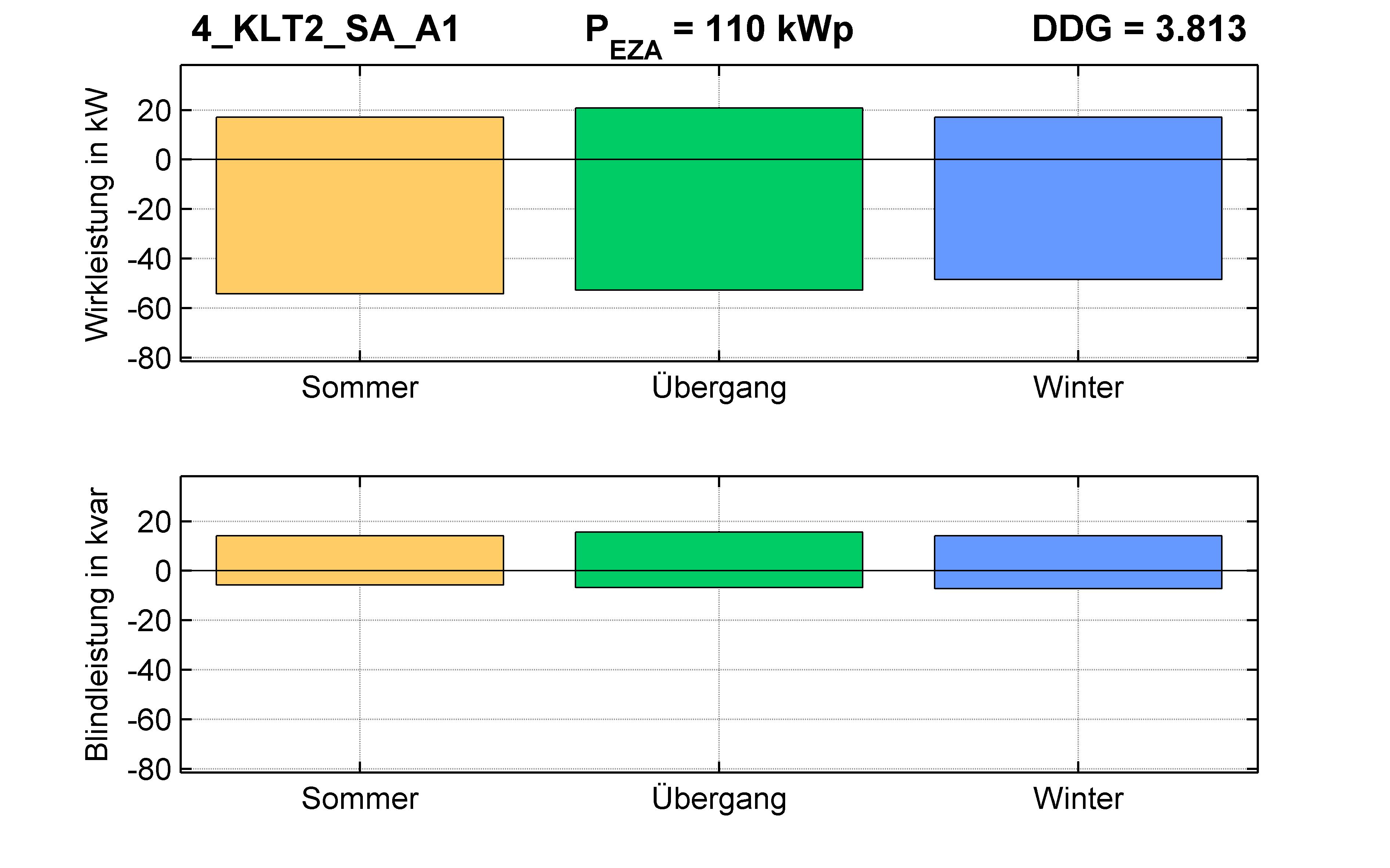 KLT2 | P-Kappung 55% (SA) A1 | PQ-Bilanz