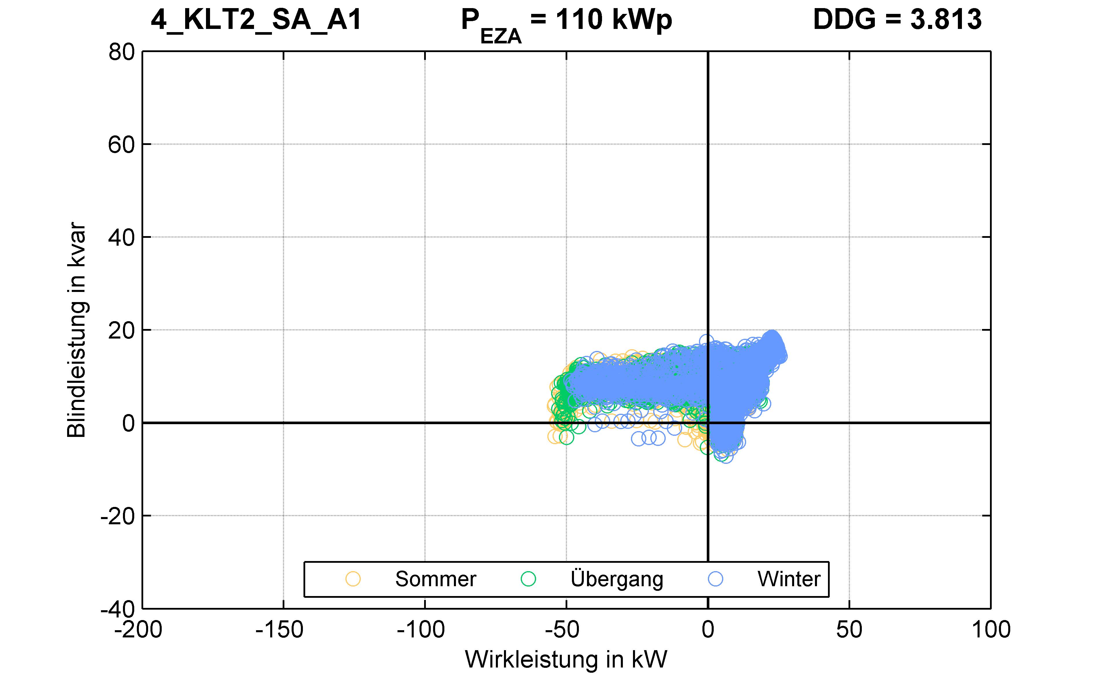 KLT2 | P-Kappung 55% (SA) A1 | PQ-Verhalten