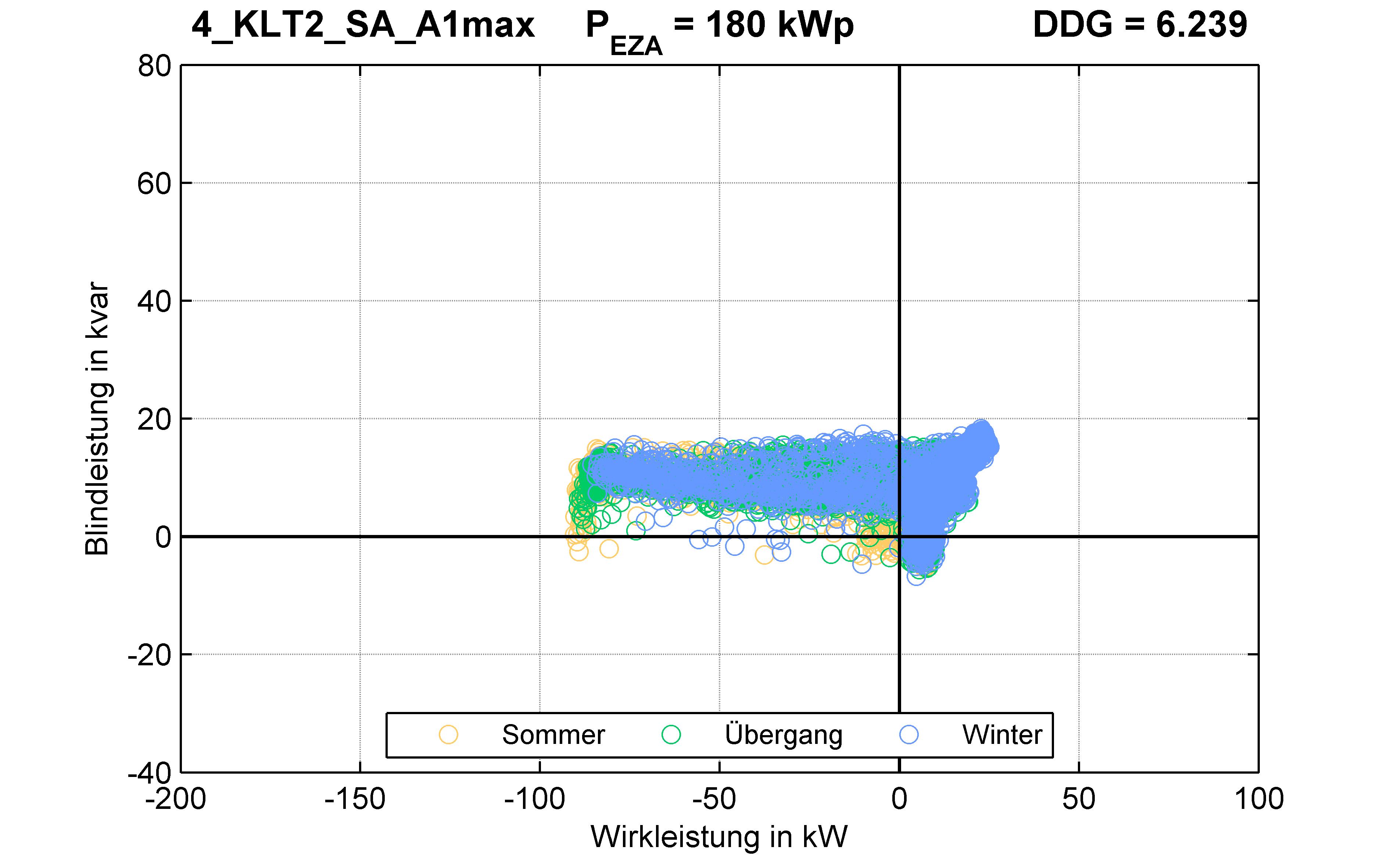 KLT2 | P-Kappung 55% (SA) A1max | PQ-Verhalten