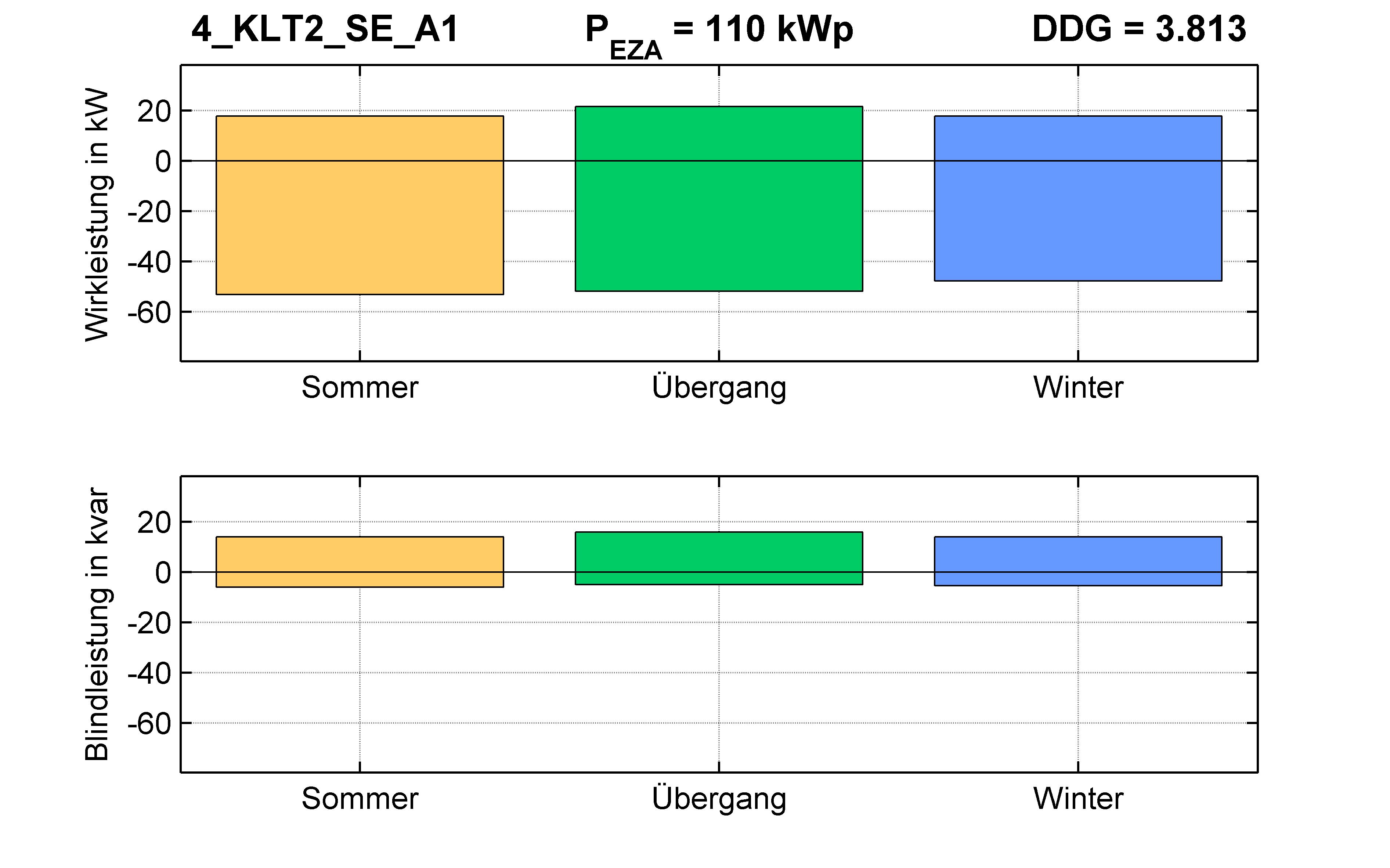 KLT2 | P-Kappung 55% (SE) A1 | PQ-Bilanz