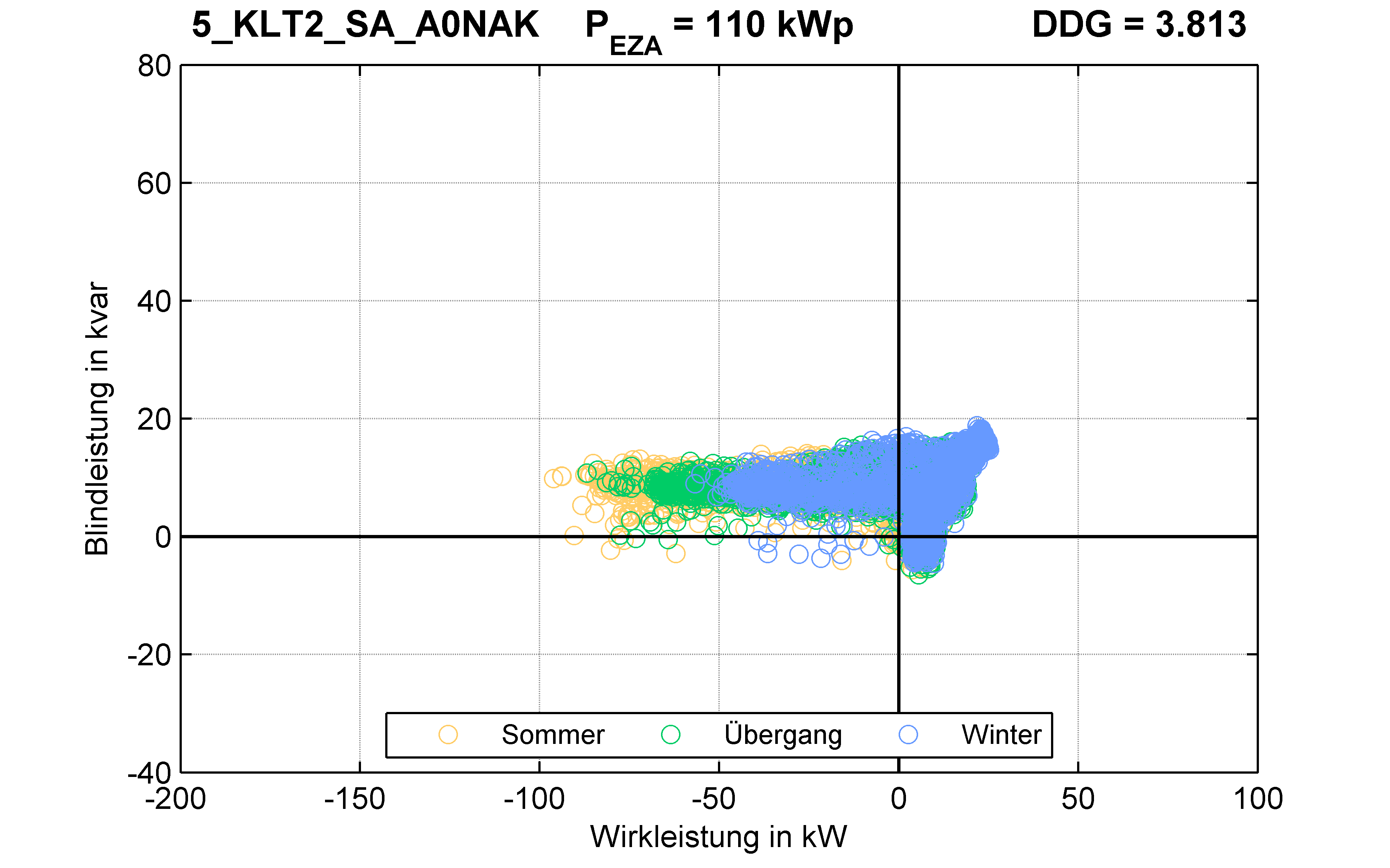 KLT2 | STATION (SA) A0NAK | PQ-Verhalten