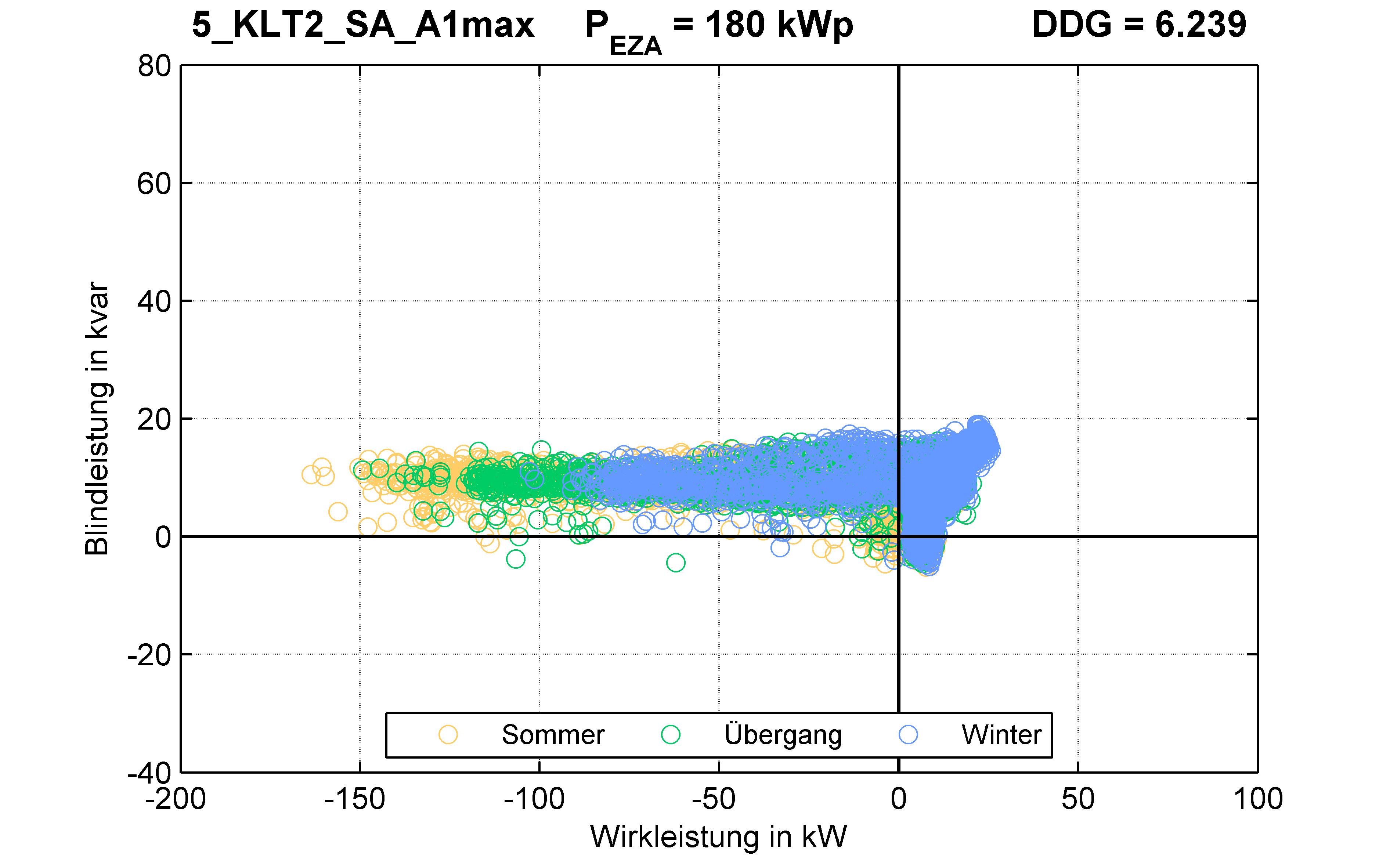 KLT2 | STATION (SA) A1max | PQ-Verhalten