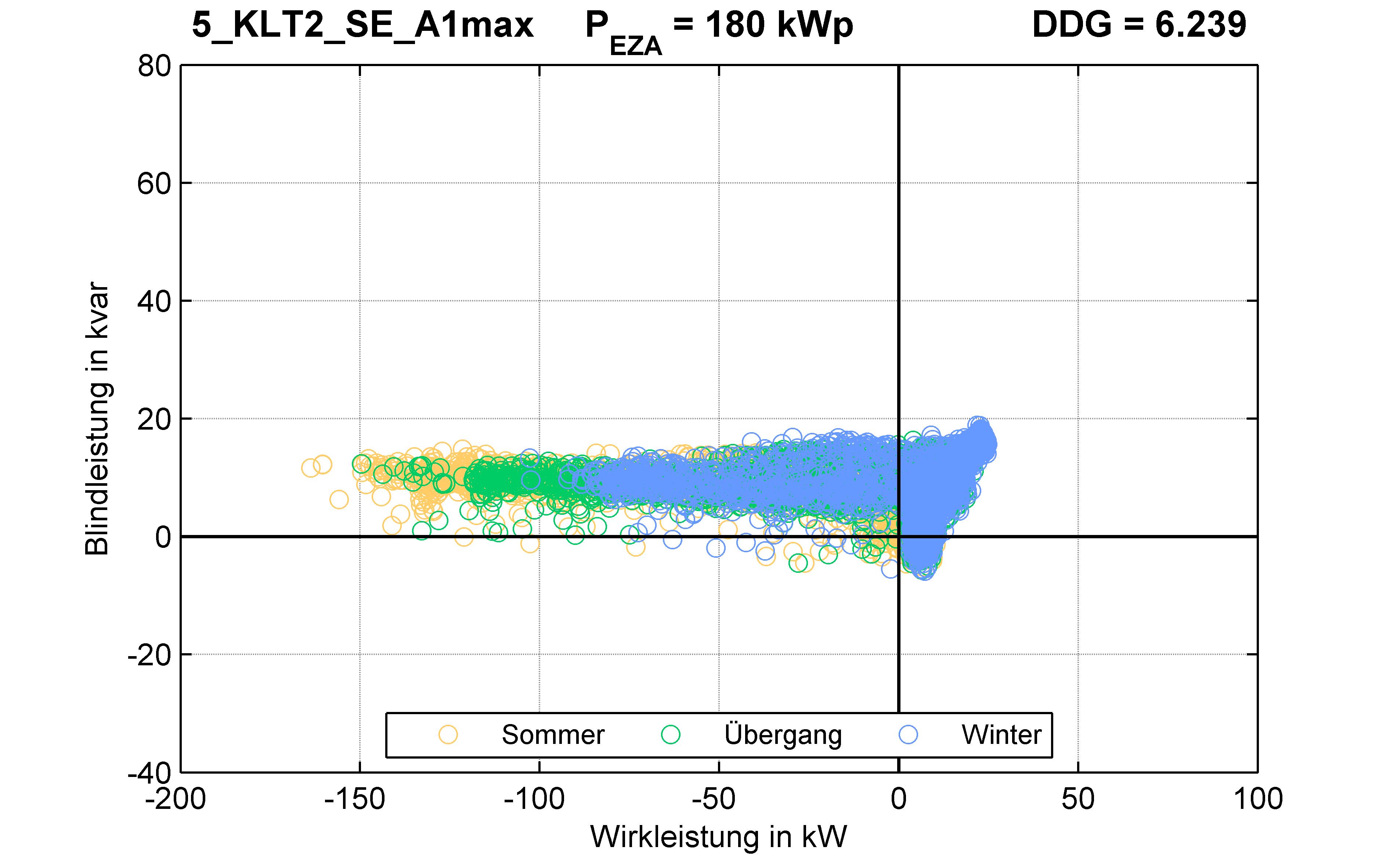 KLT2 | STATION (SE) A1max | PQ-Verhalten