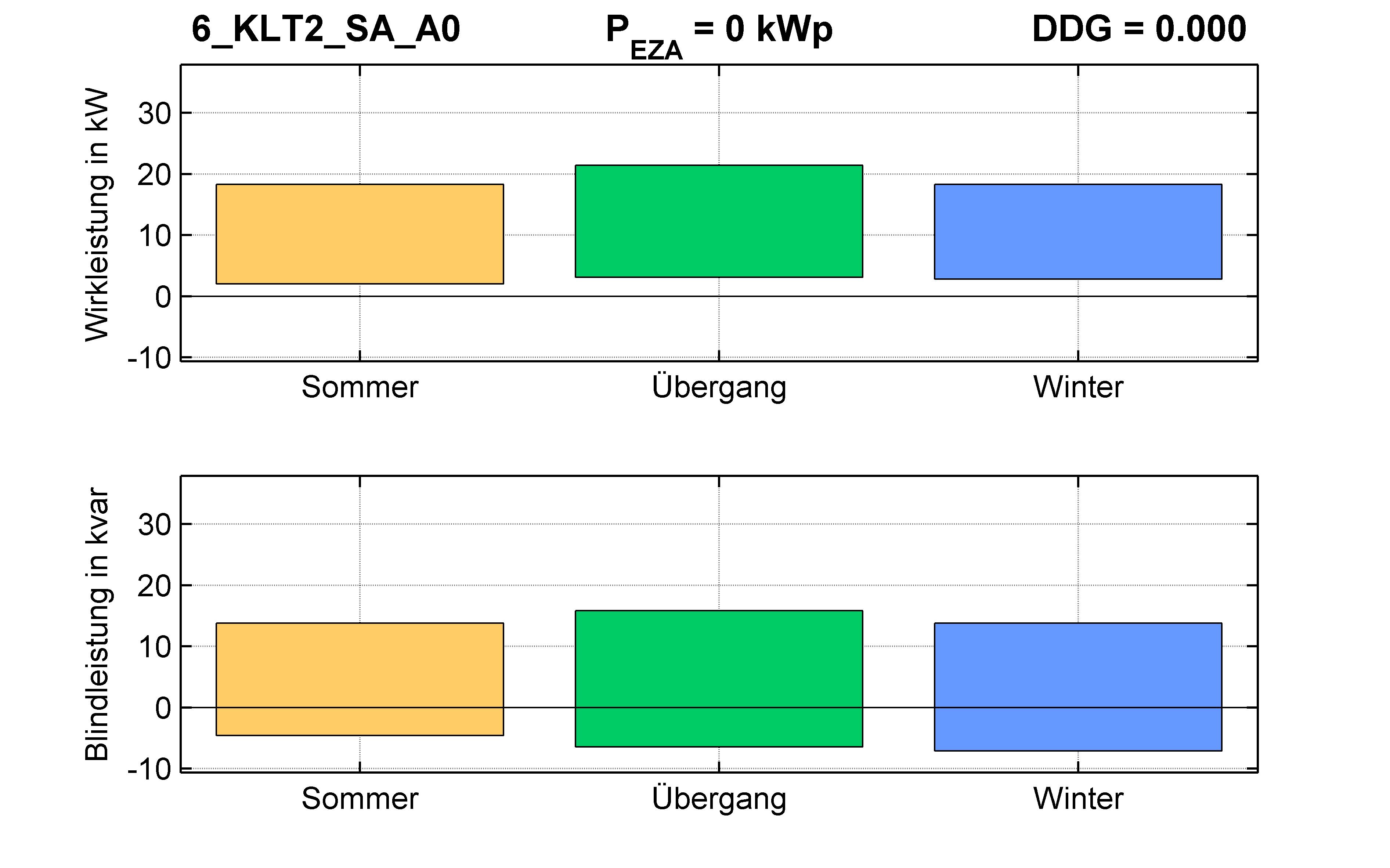 KLT2 | Q-Regelung (SA) A0 | PQ-Bilanz