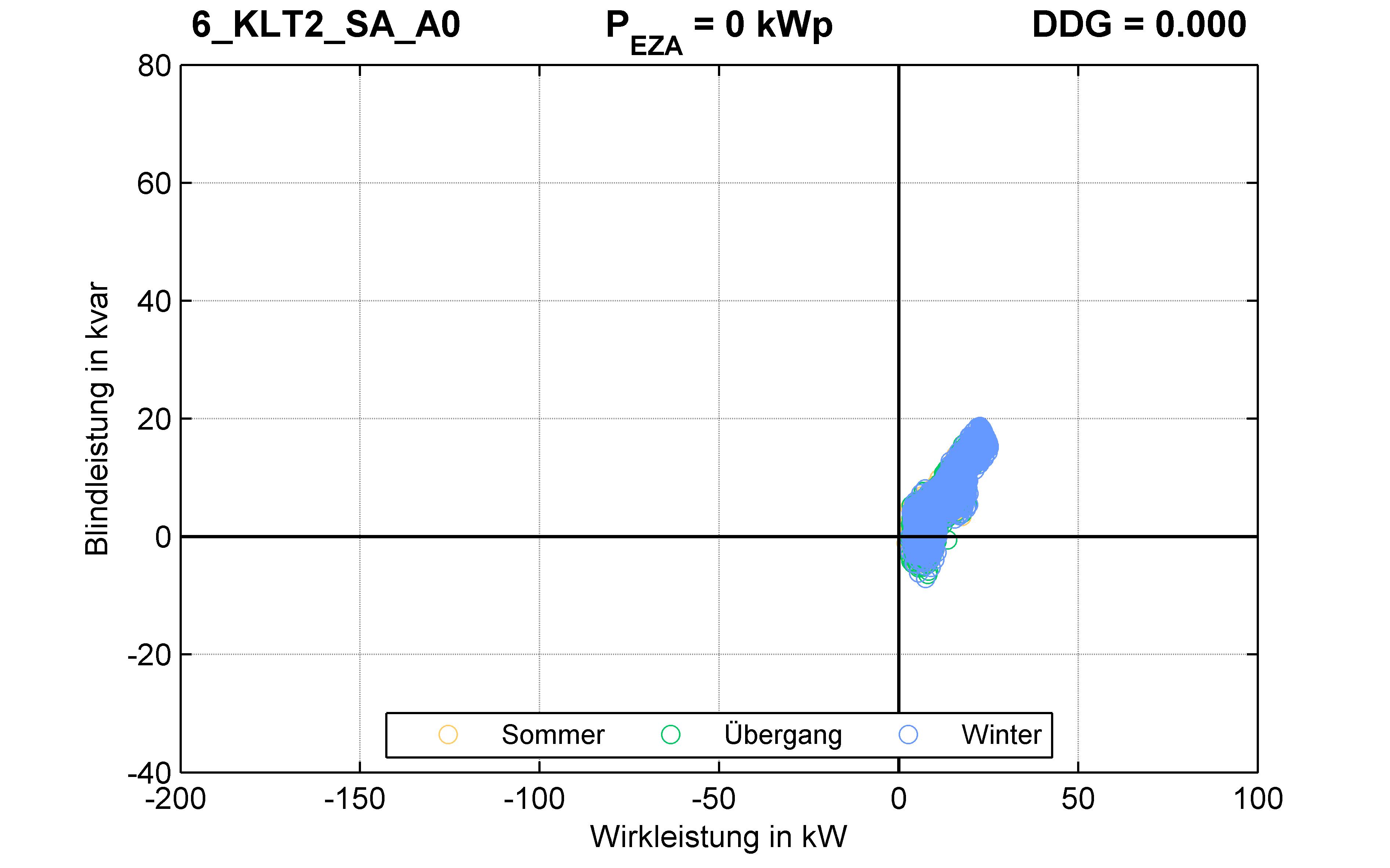 KLT2 | Q-Regelung (SA) A0 | PQ-Verhalten