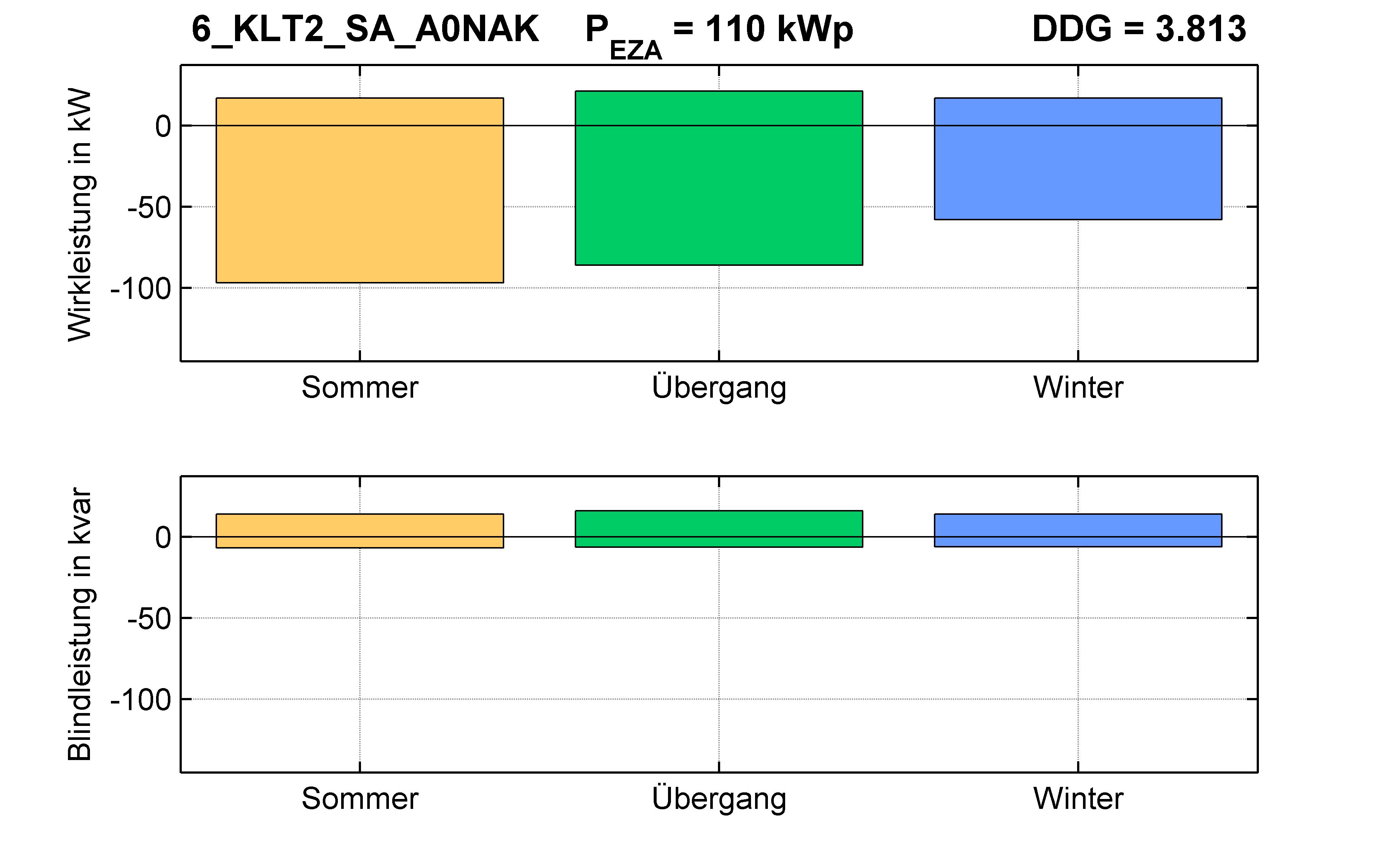 KLT2 | Q-Regelung (SA) A0NAK | PQ-Bilanz