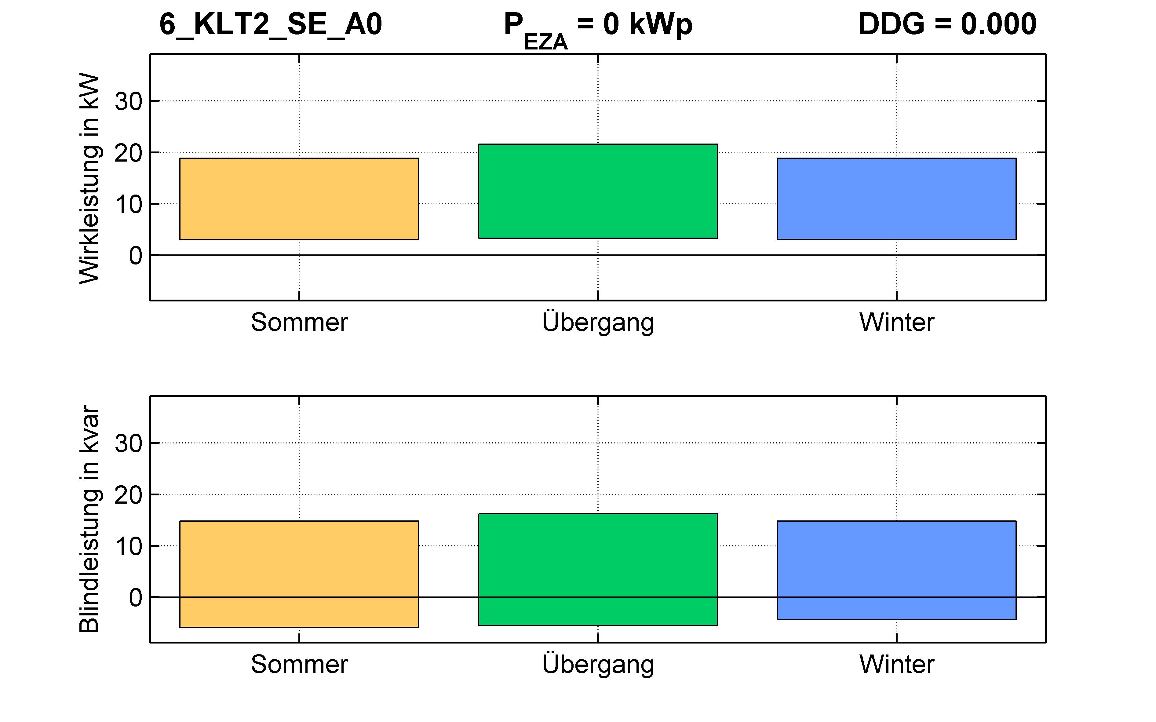 KLT2 | Q-Regelung (SE) A0 | PQ-Bilanz