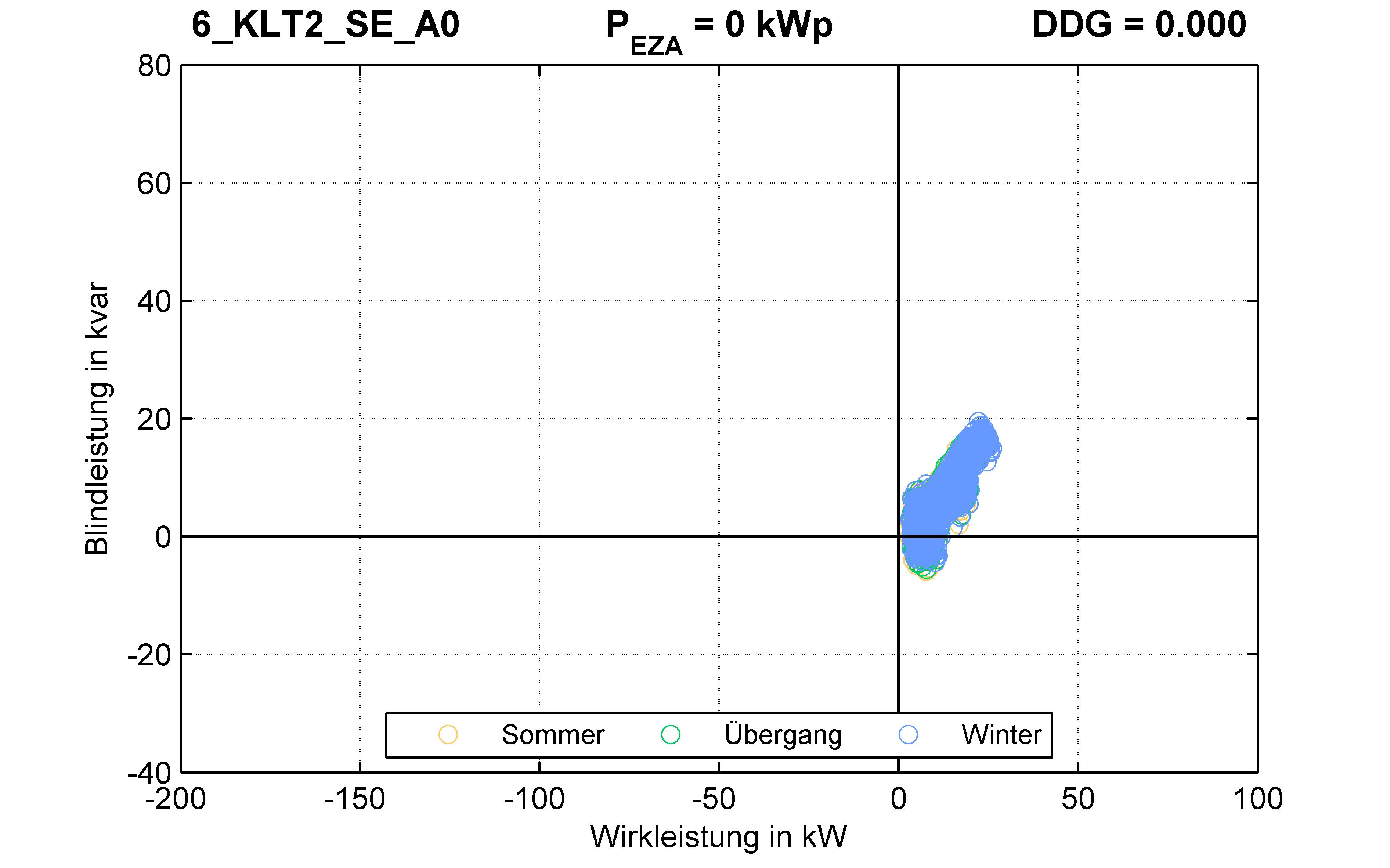 KLT2 | Q-Regelung (SE) A0 | PQ-Verhalten