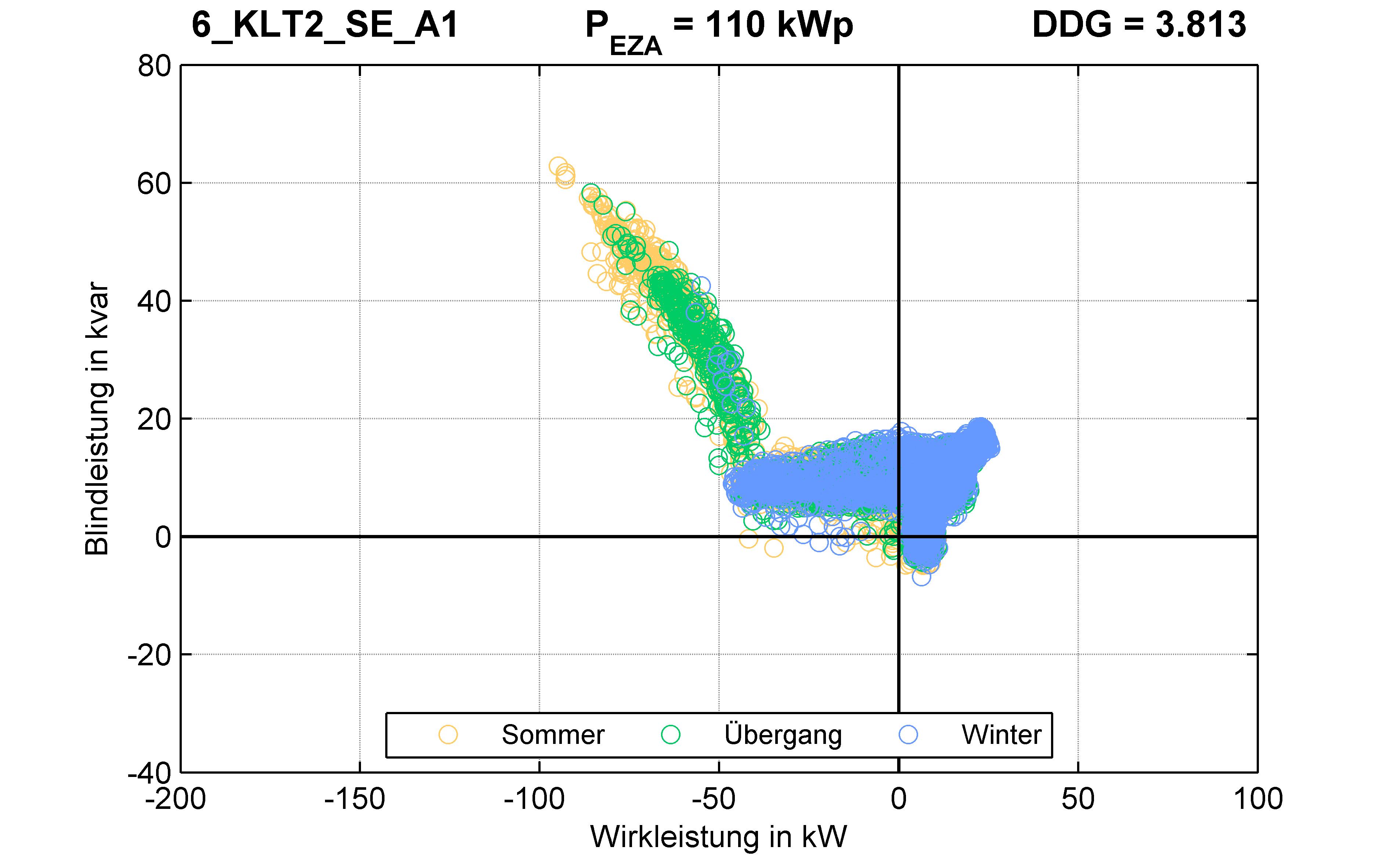 KLT2 | Q-Regelung (SE) A1 | PQ-Verhalten