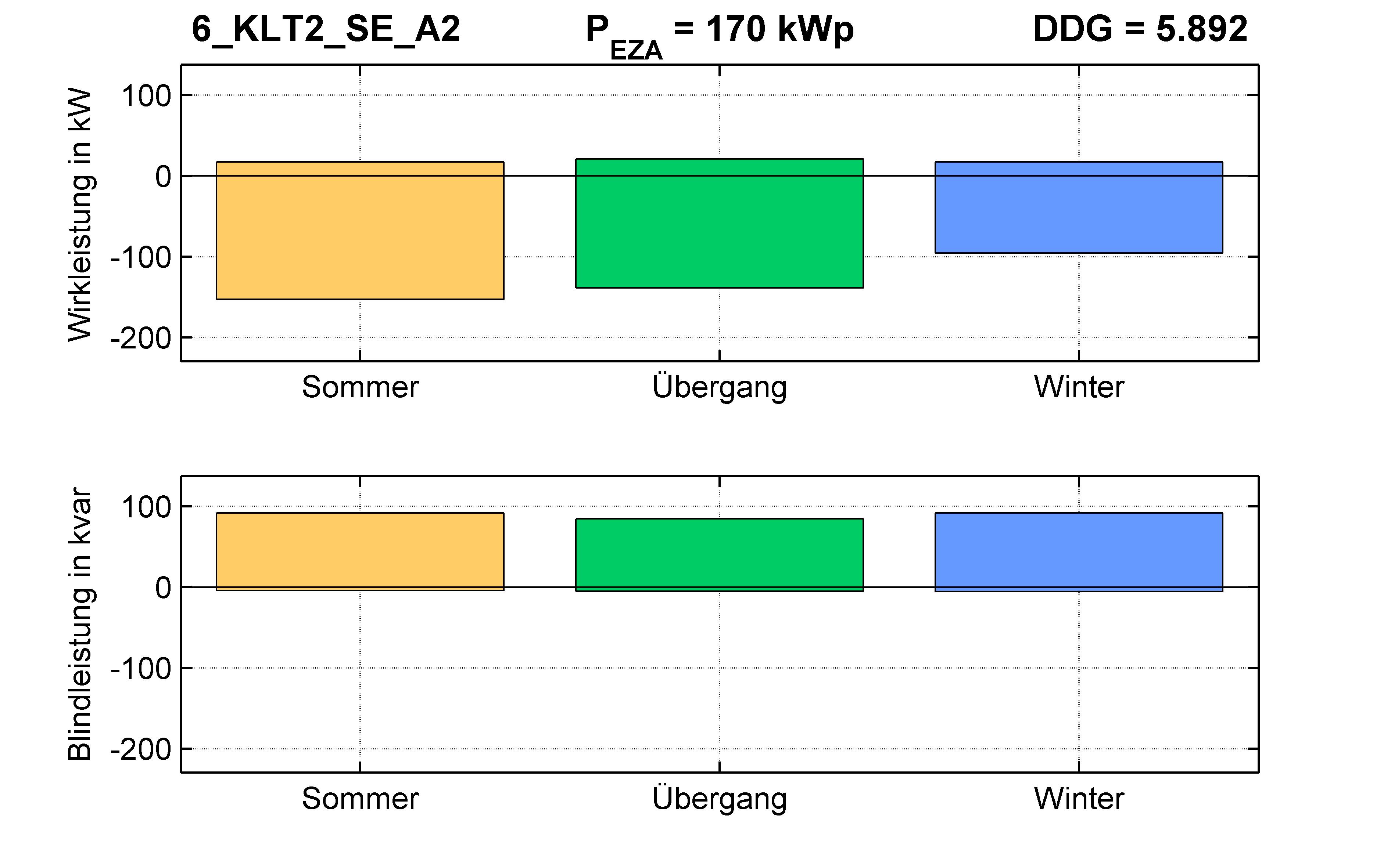 KLT2 | Q-Regelung (SE) A2 | PQ-Bilanz