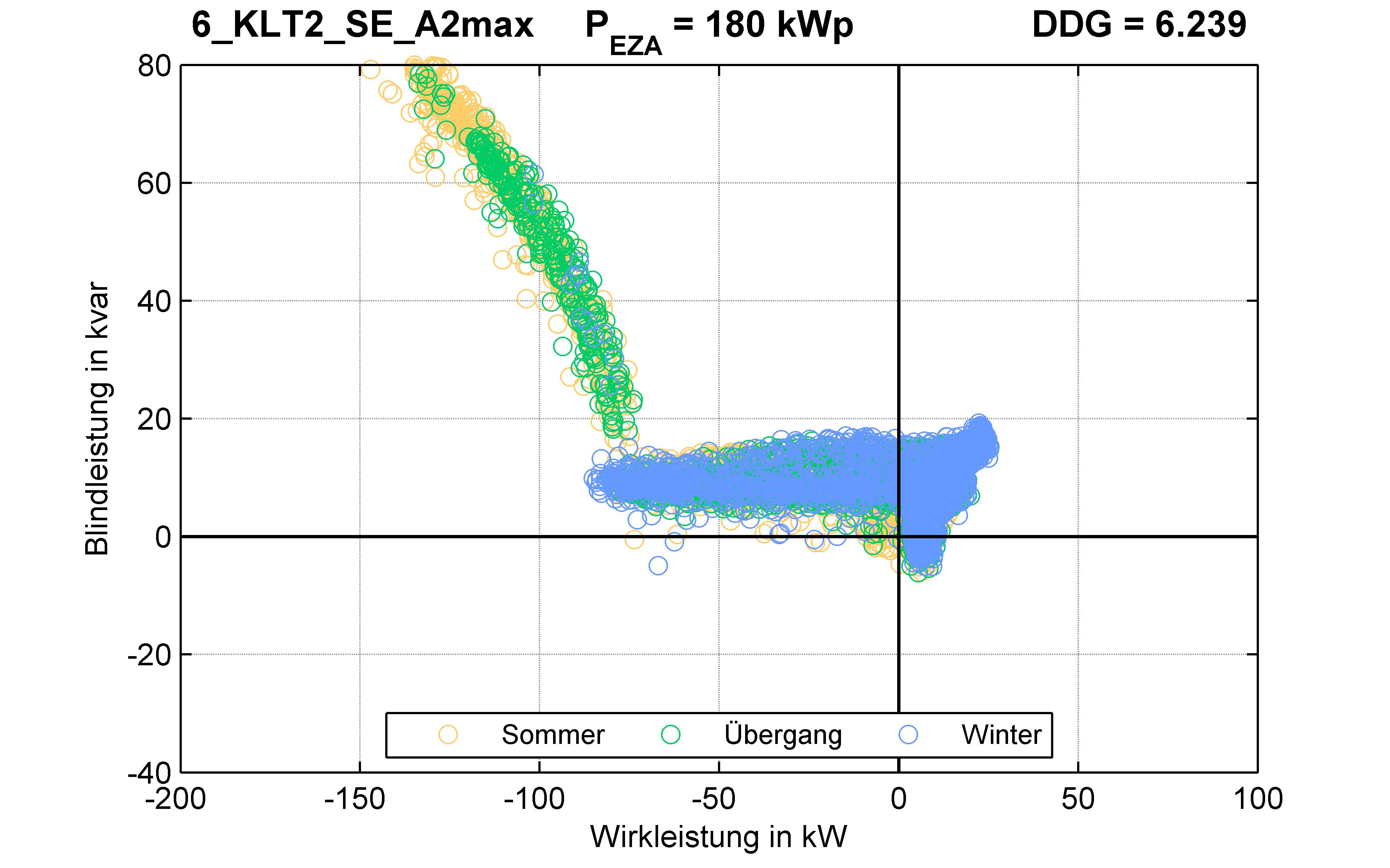 KLT2 | Q-Regelung (SE) A2max | PQ-Verhalten