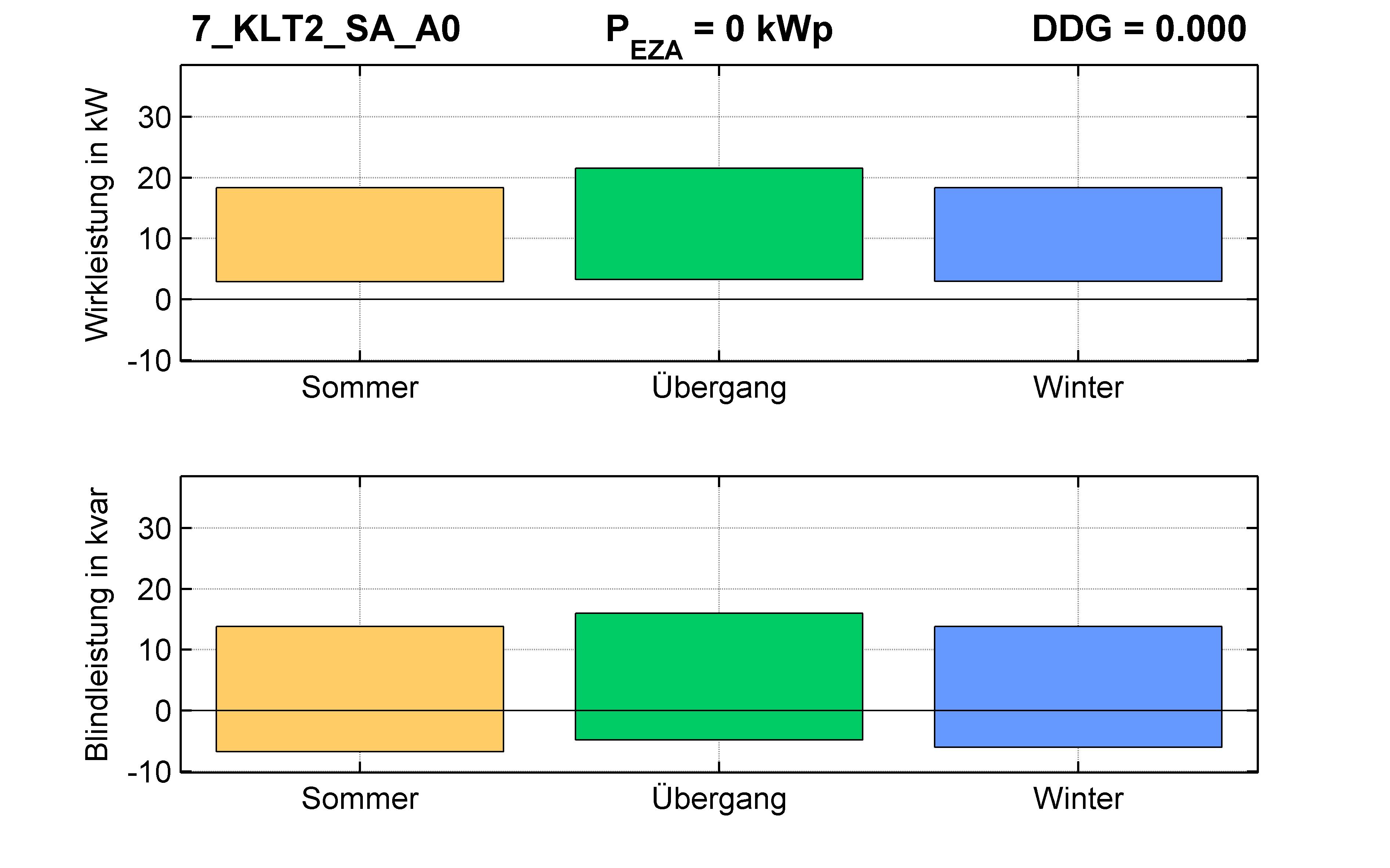 KLT2 | Längsregler (SA) A0 | PQ-Bilanz