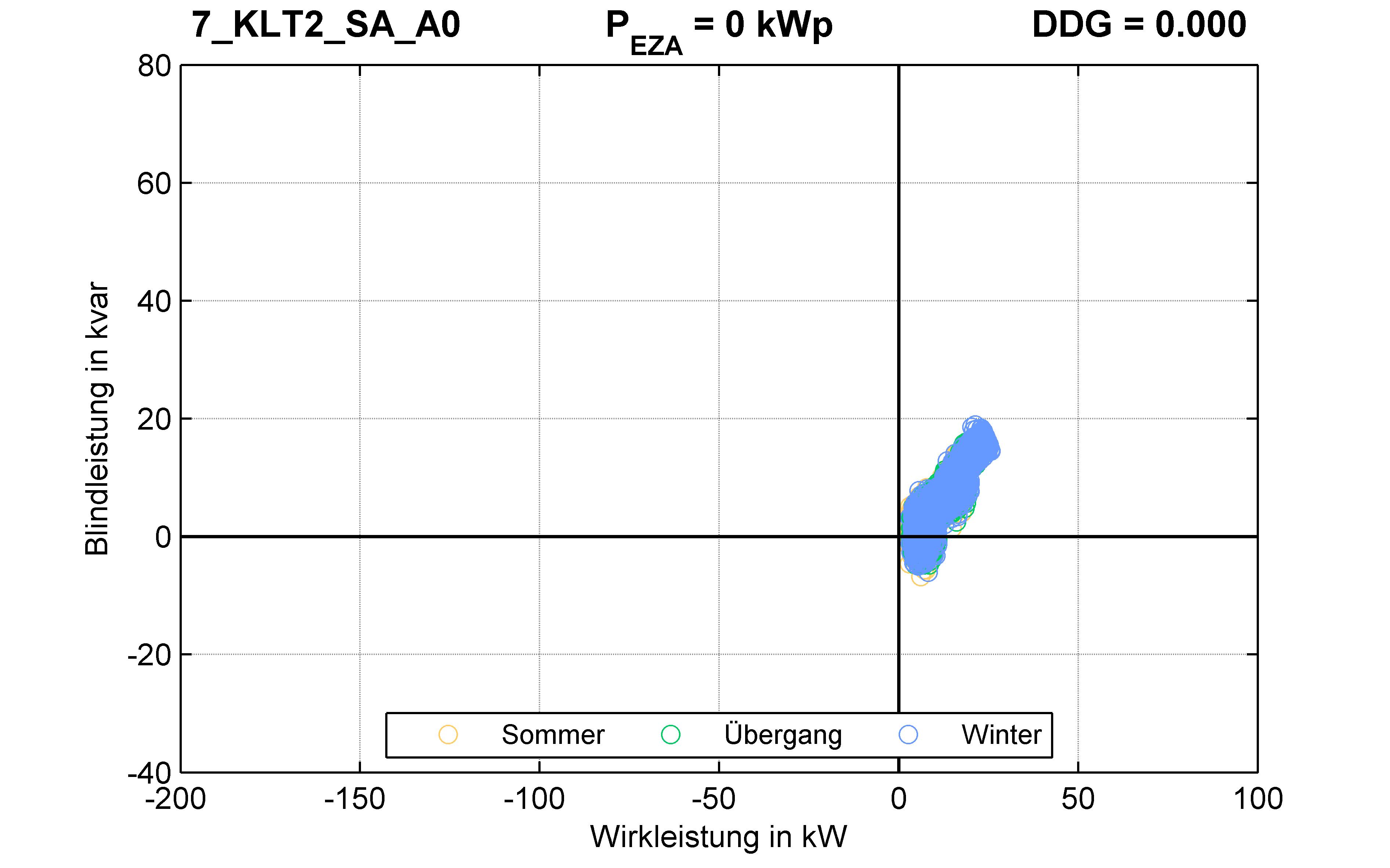 KLT2 | Längsregler (SA) A0 | PQ-Verhalten