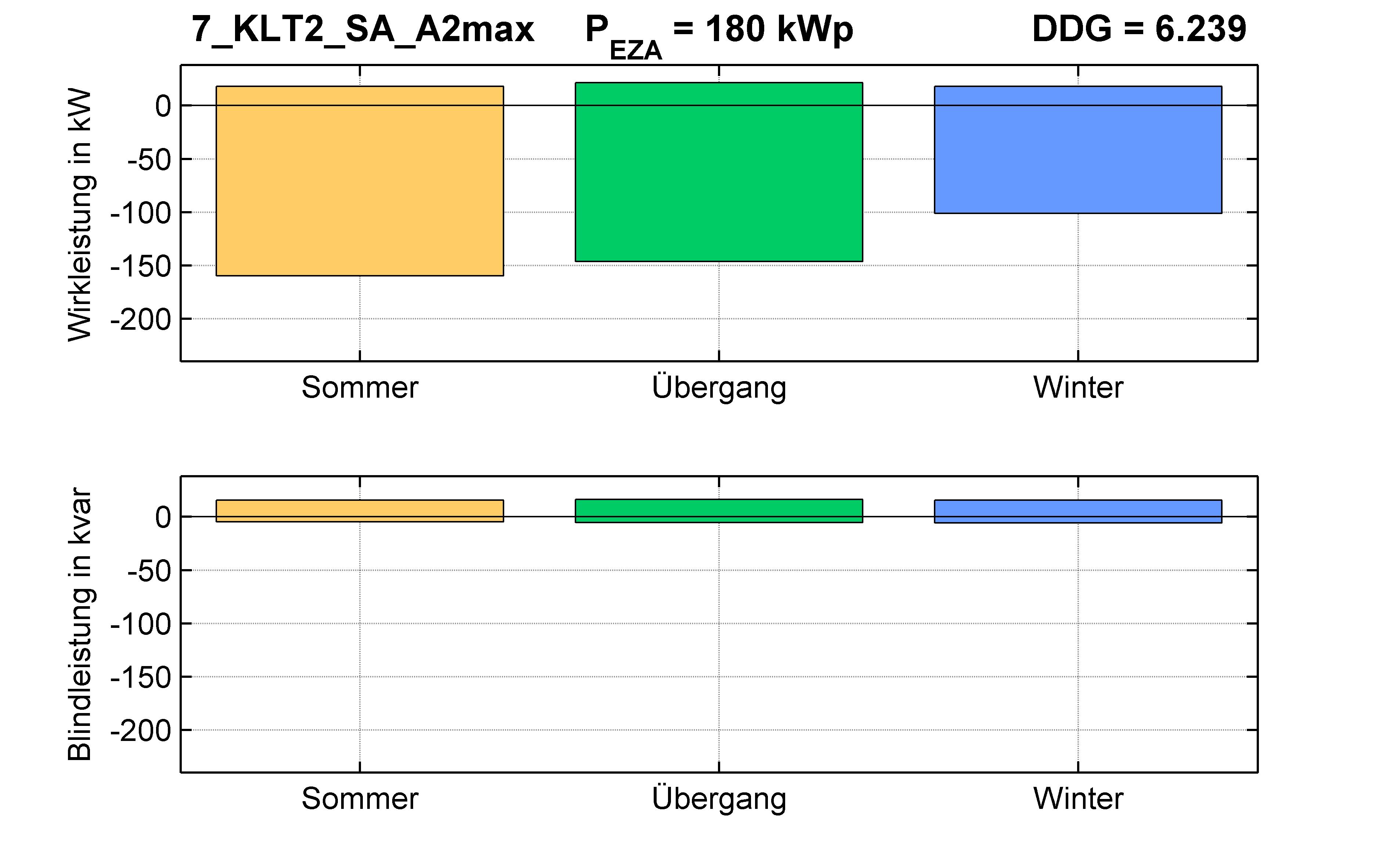 KLT2 | Längsregler (SA) A2max | PQ-Bilanz