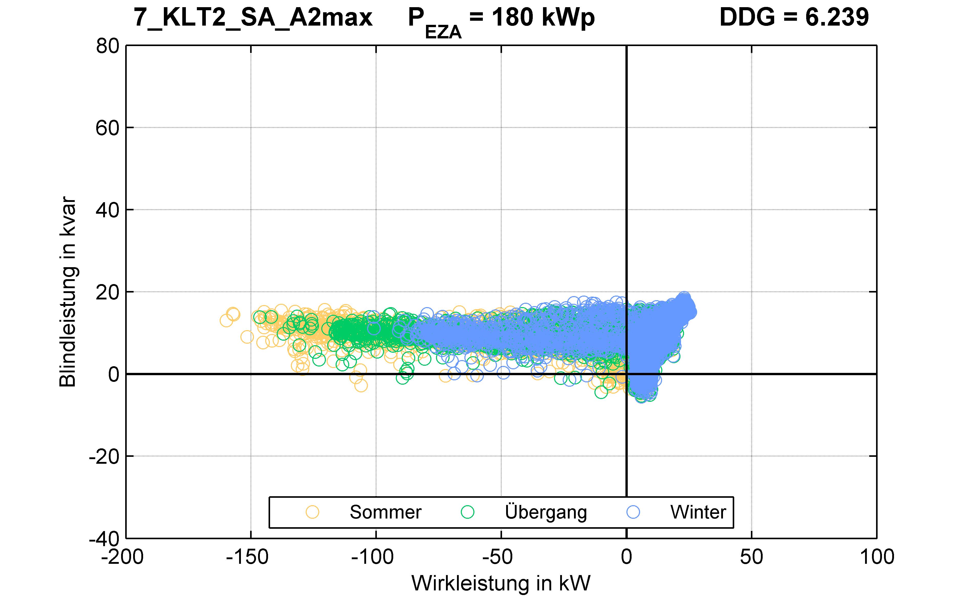 KLT2 | Längsregler (SA) A2max | PQ-Verhalten