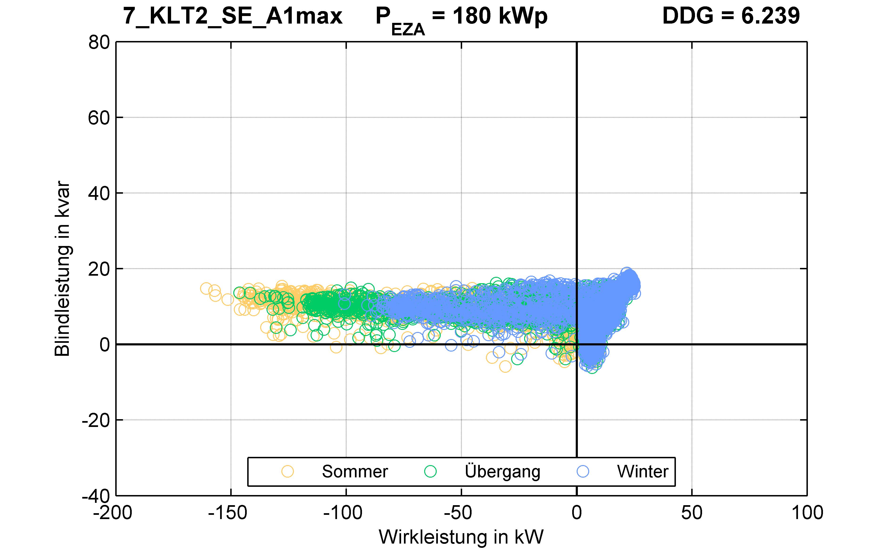 KLT2 | Längsregler (SE) A1max | PQ-Verhalten